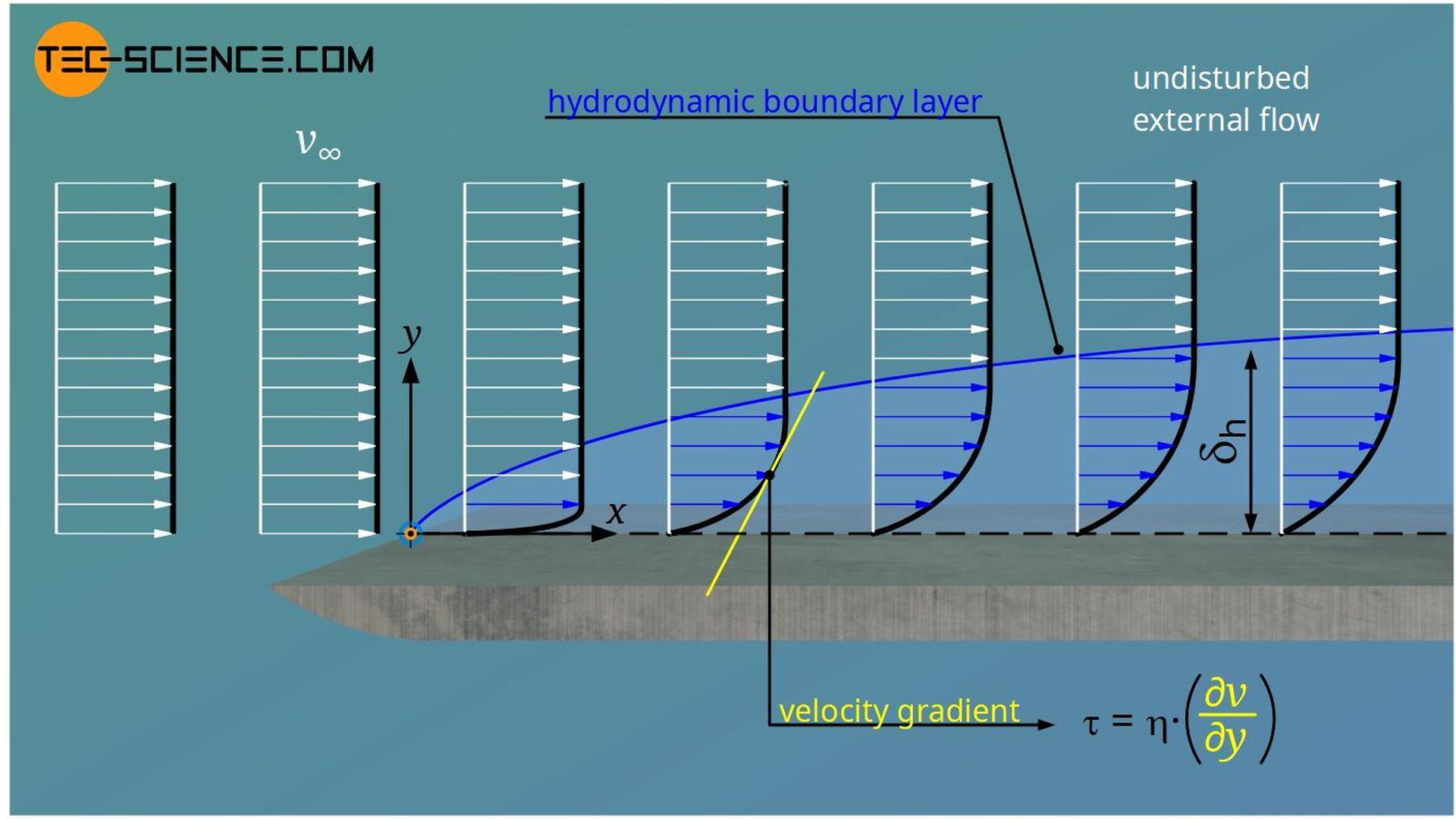 Hydrodynamic boundary layer (velocity boundary layer)