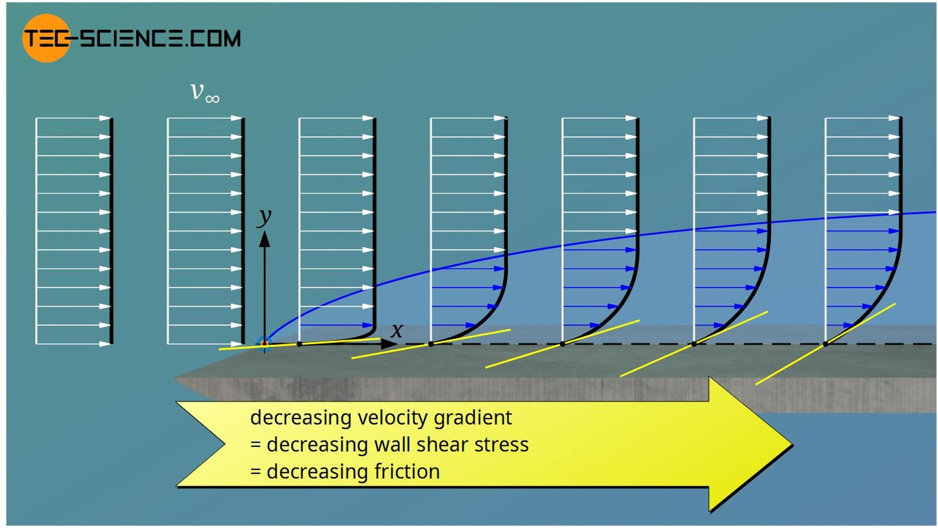 Decrease of the skin friction coefficient along a surface