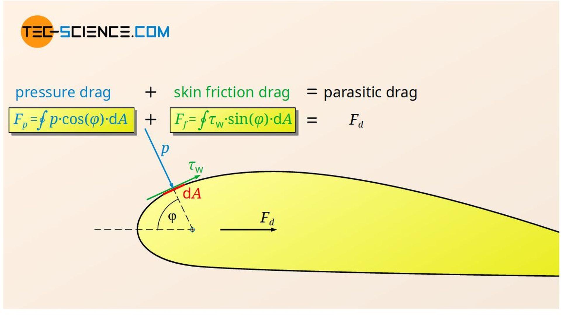 Relationship between parasitic drag, pressure drag and skin friction drag