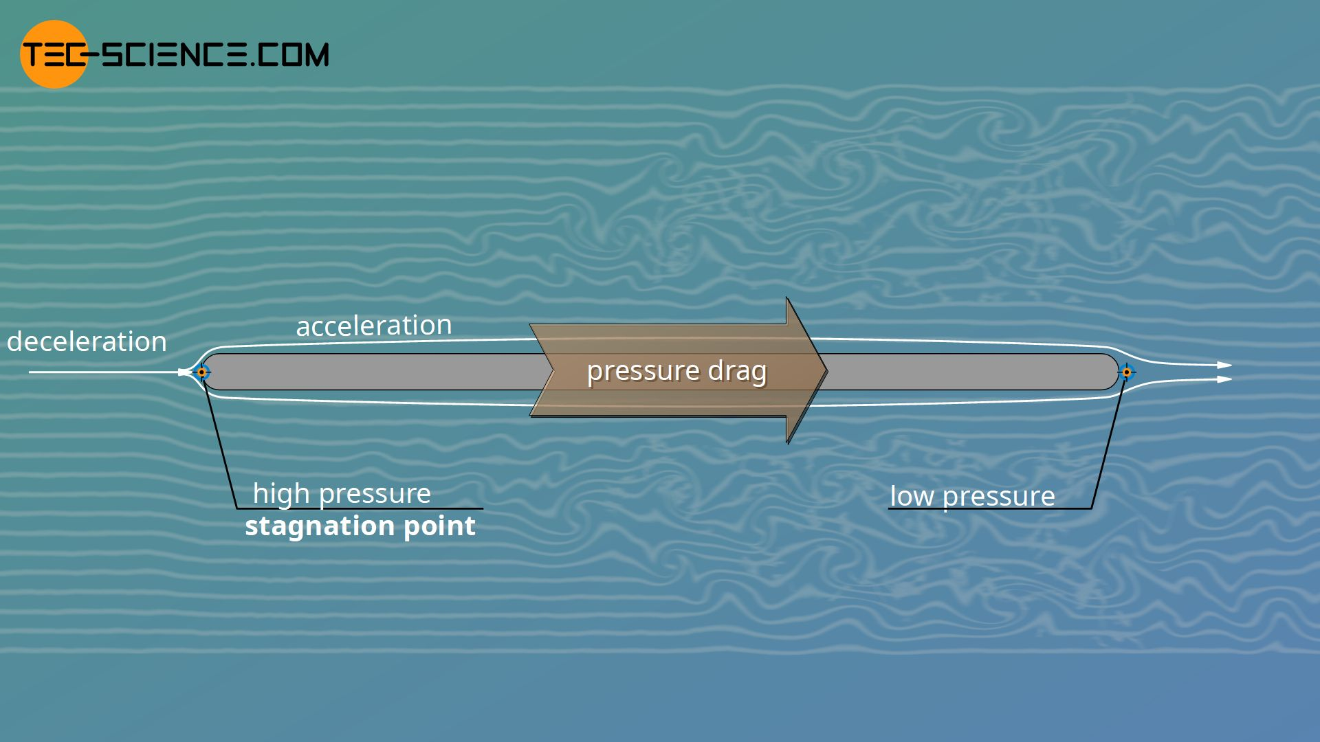 Stagnation point and stagnation pressure