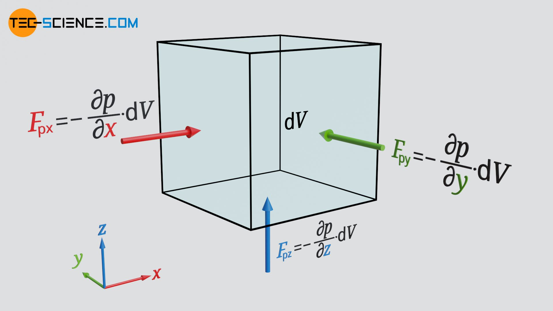 Pressure forces on a fluid element