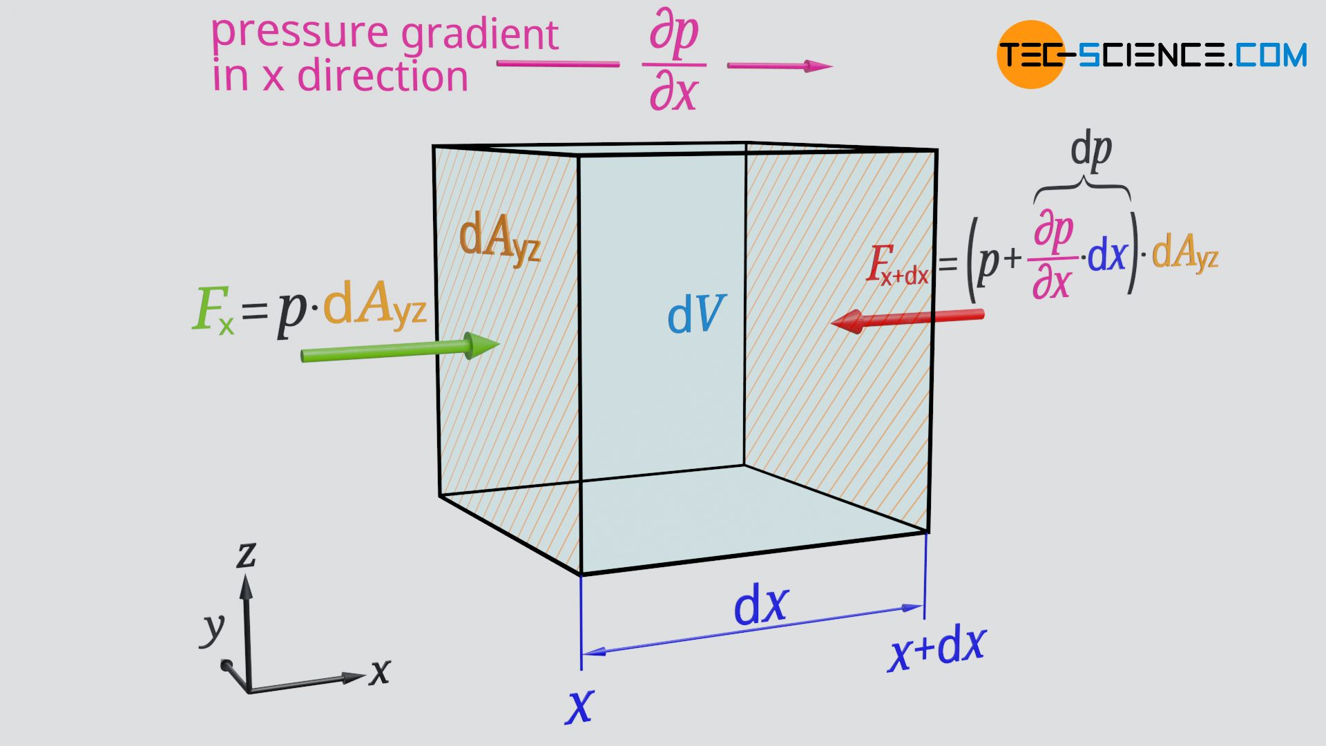 Pressure force on a fluid element in x-direction