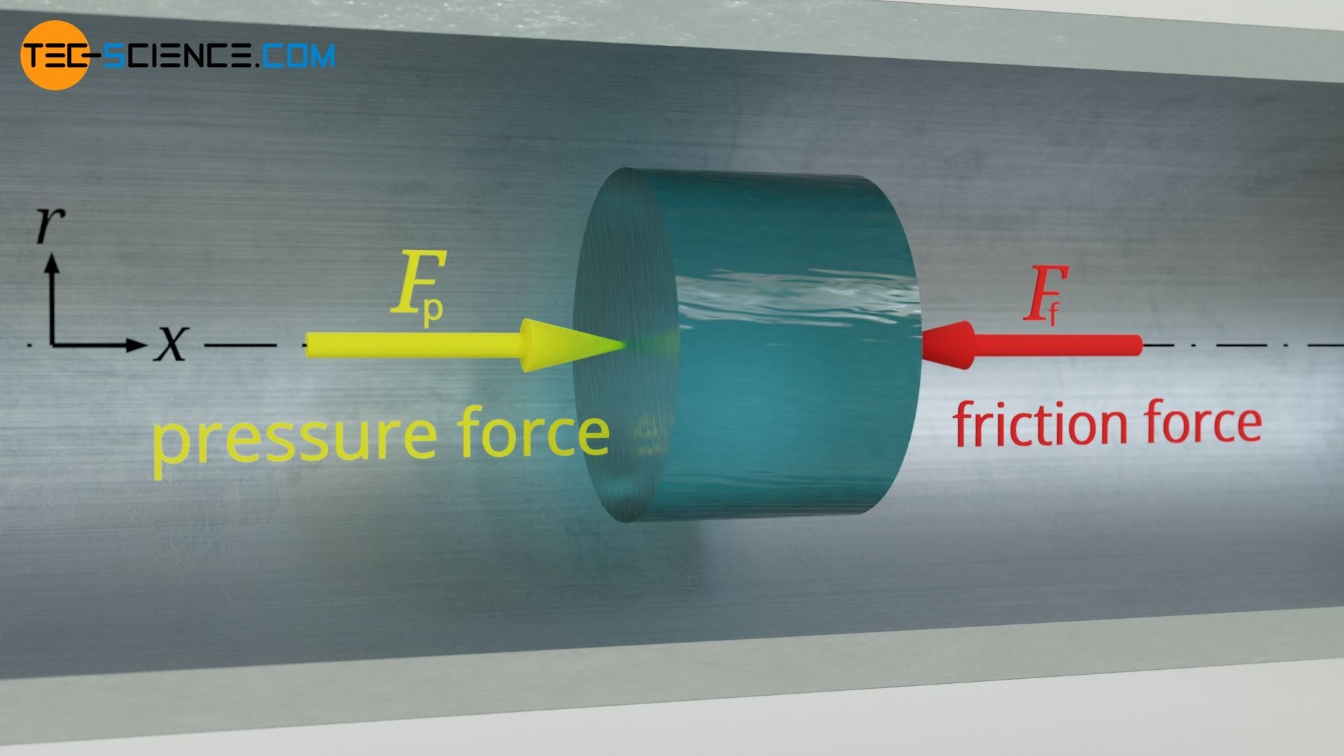 Balance of forces between pressure force and frictional force in the steady case