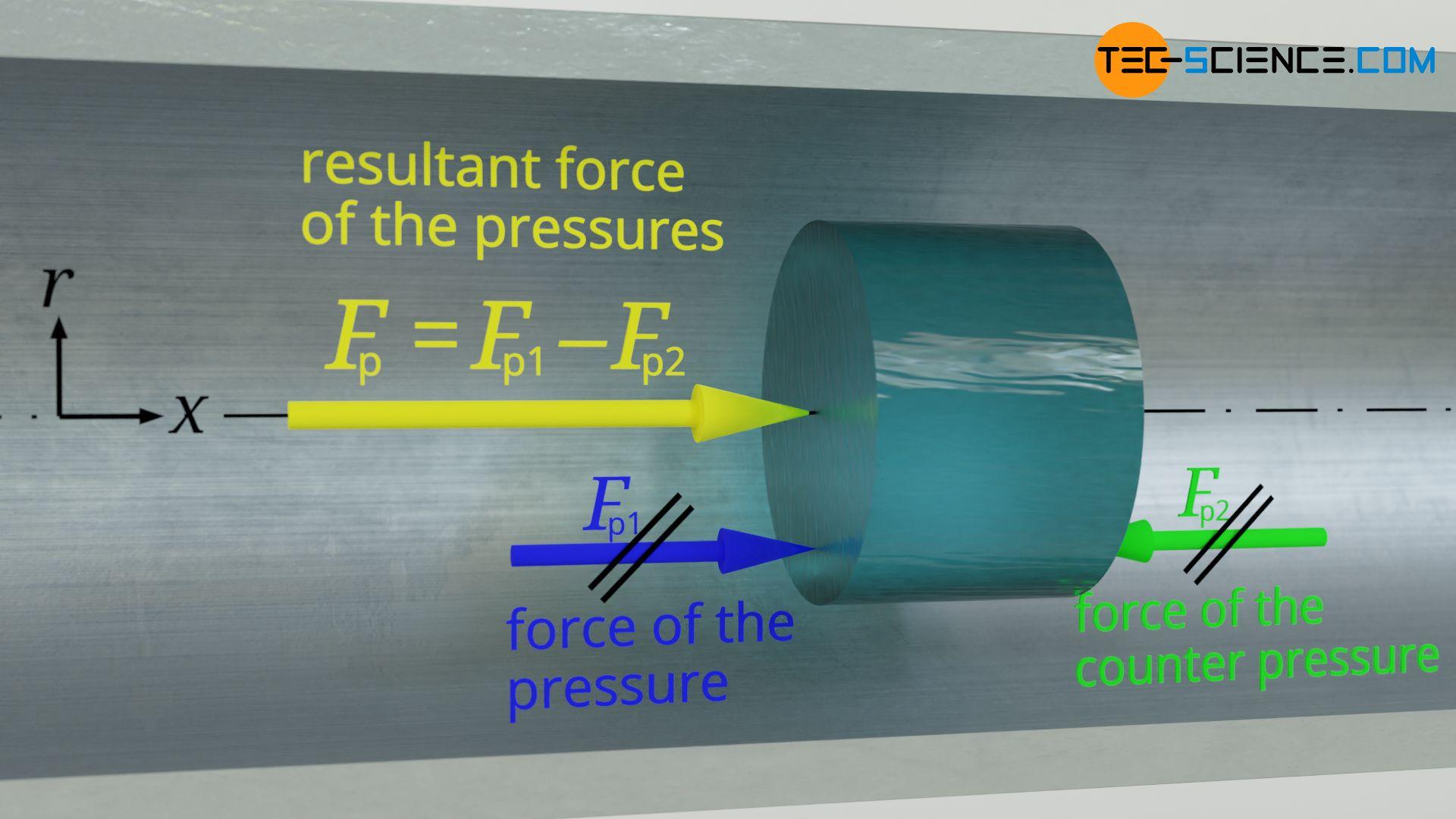 Effective pressure force