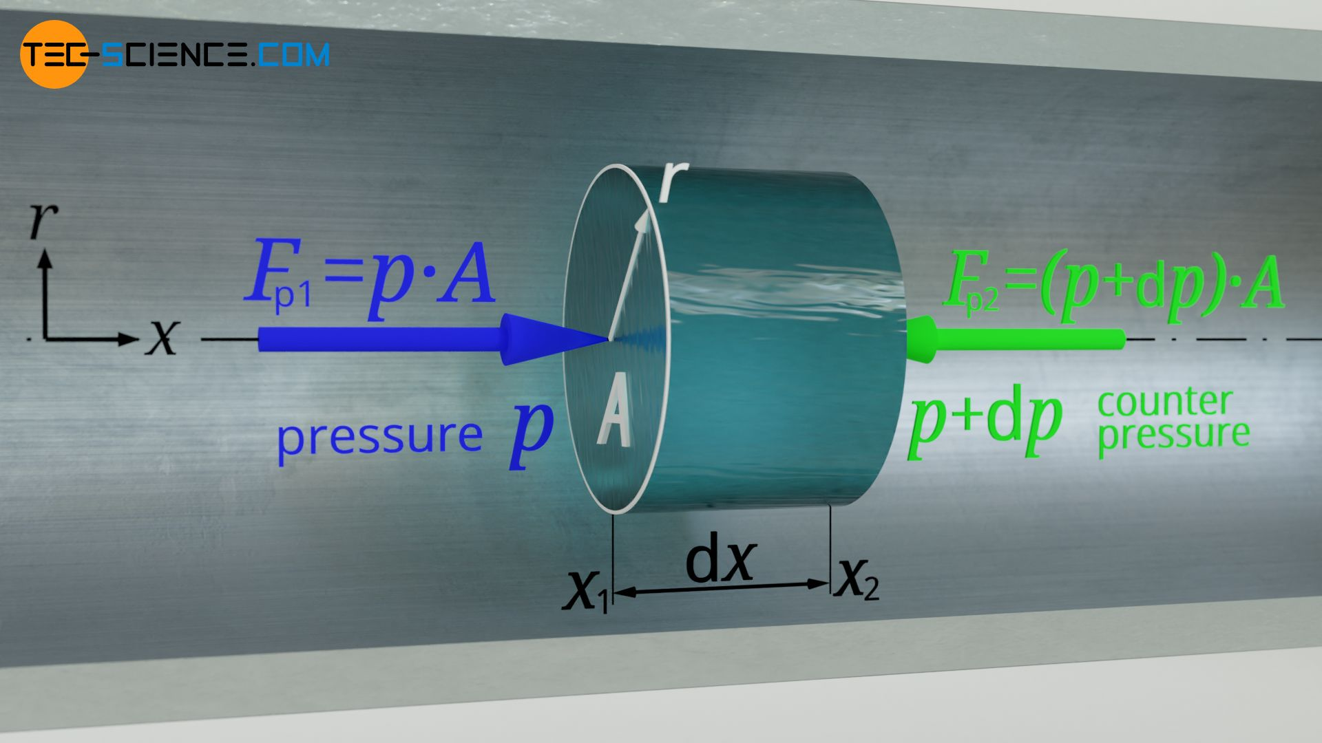 Pressure forces acting on a volume element