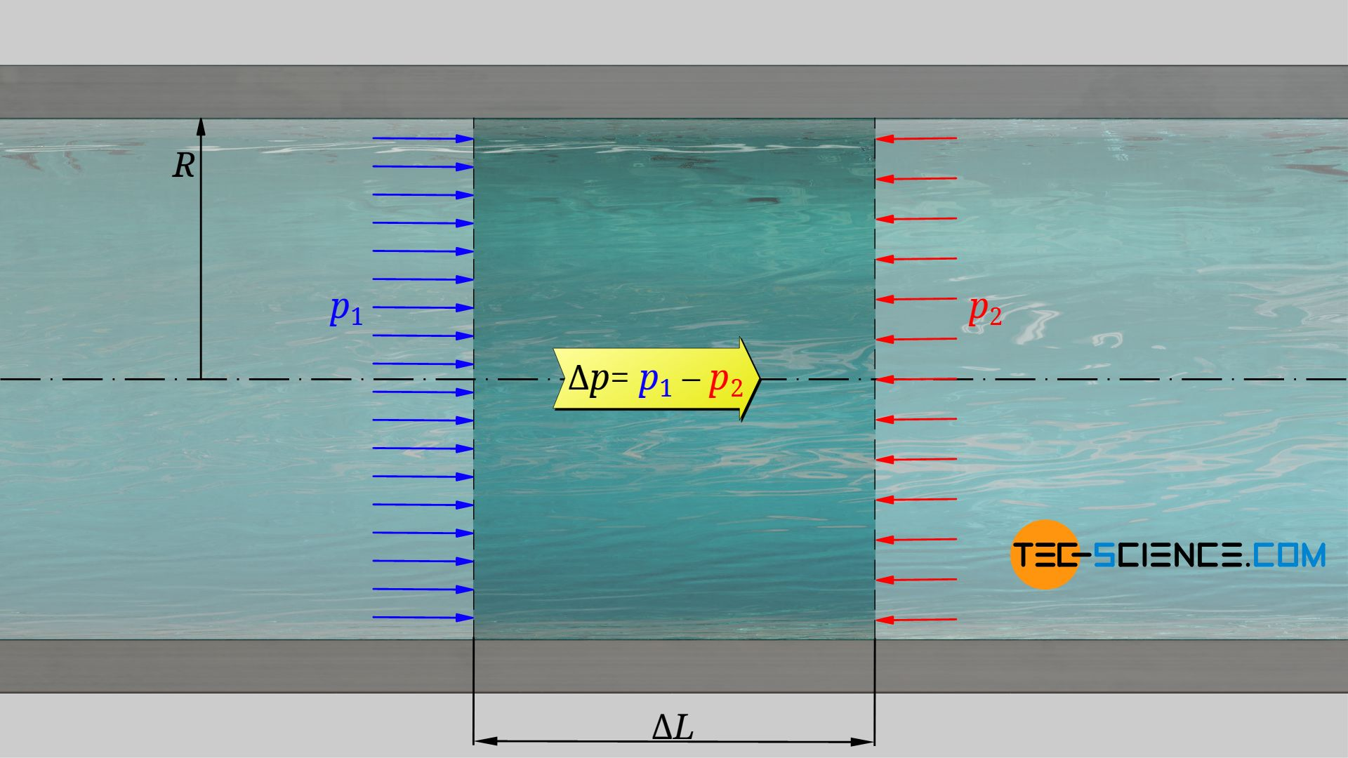Displacement energy of the flow due to the pressure difference