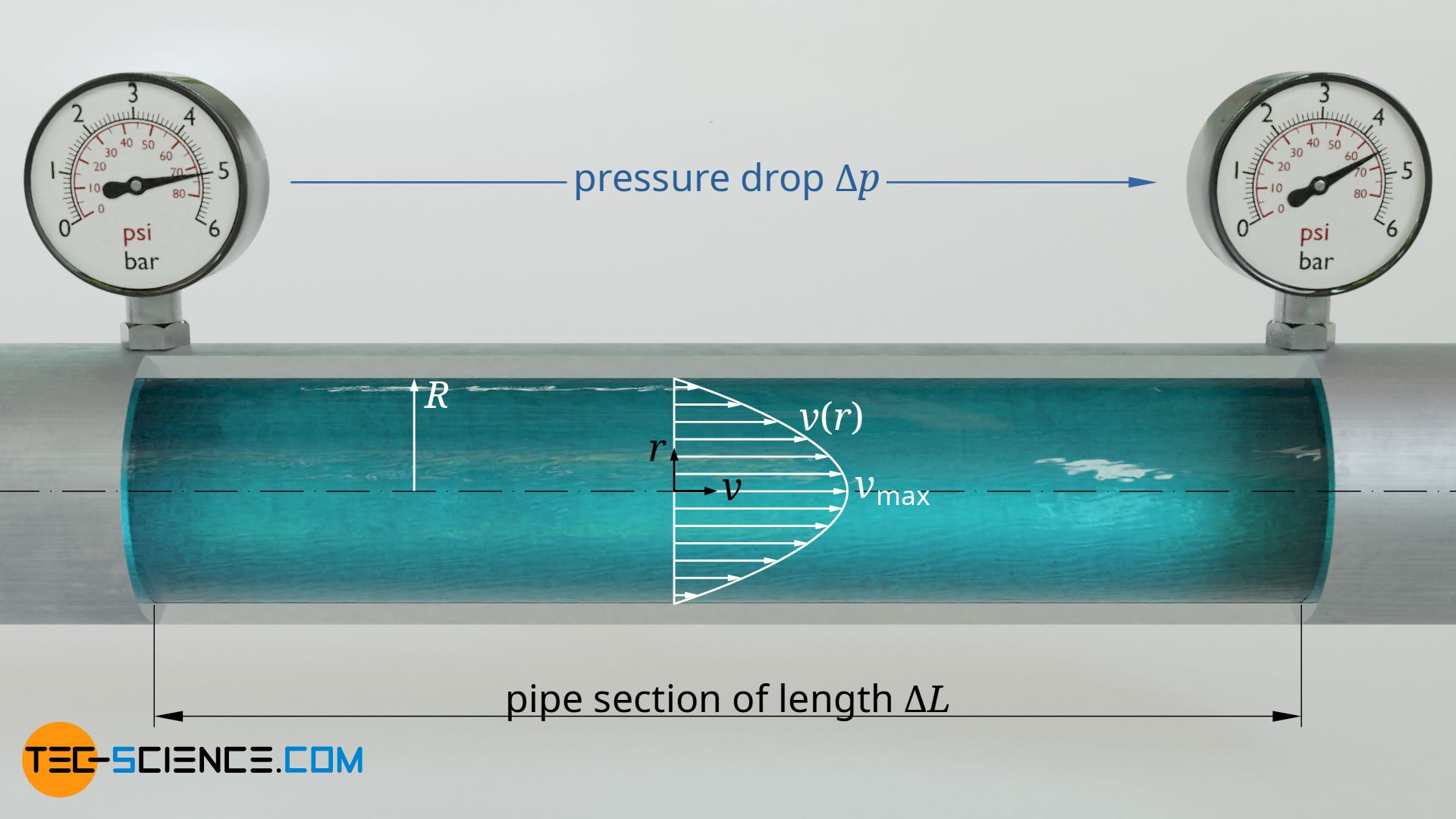 Parabolic velocity profile of a Hagen-Poiseuille flow in a pipe