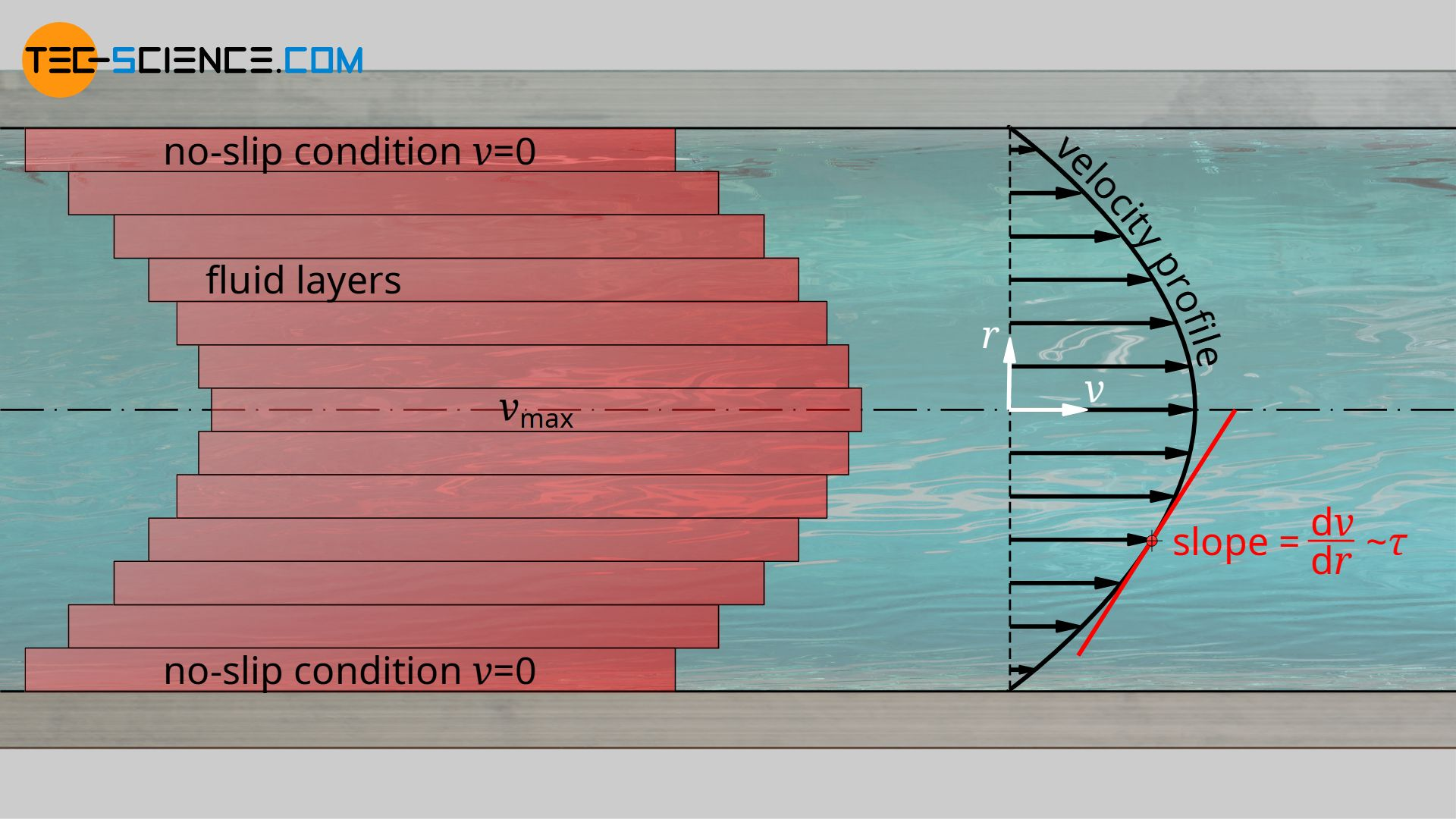 Friction of fluid layers due to viscosity and the resulting velocity profile