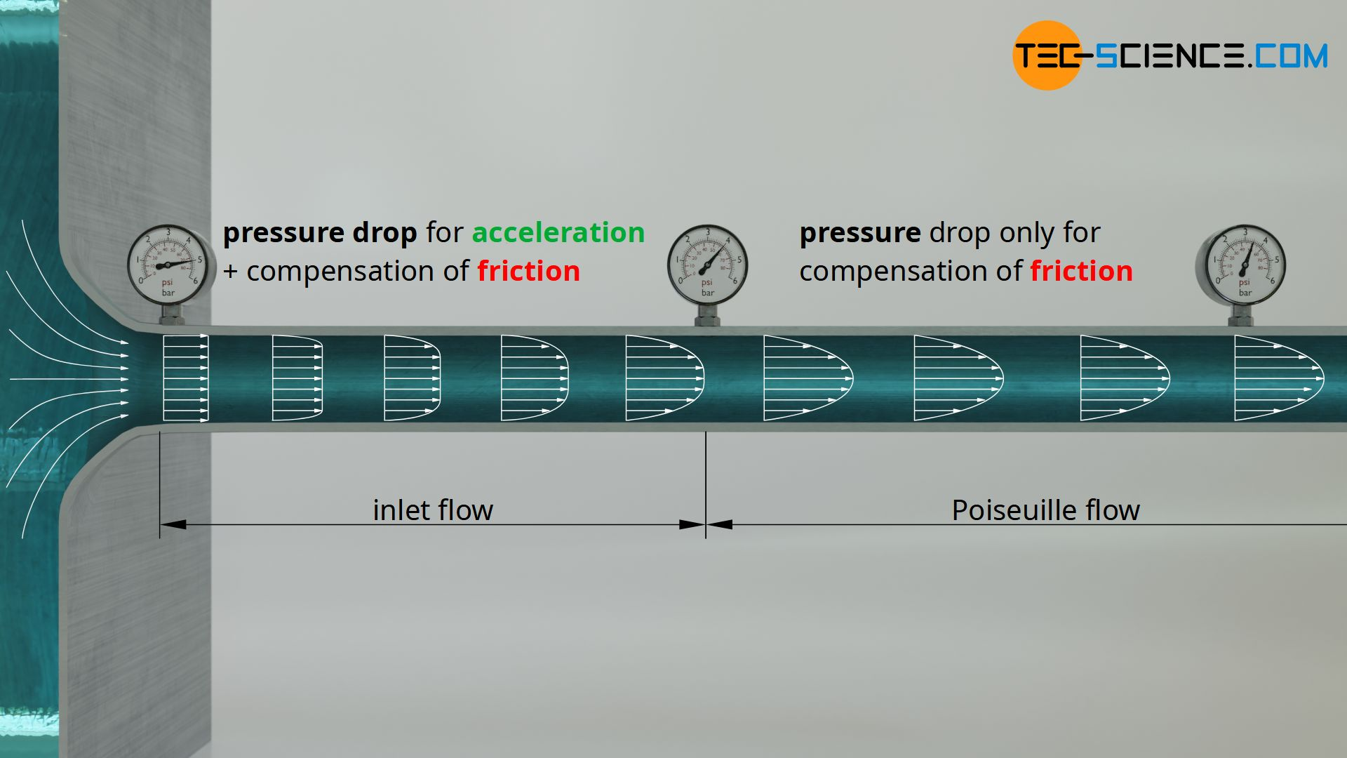 Inlet flow and Poiseuille flow