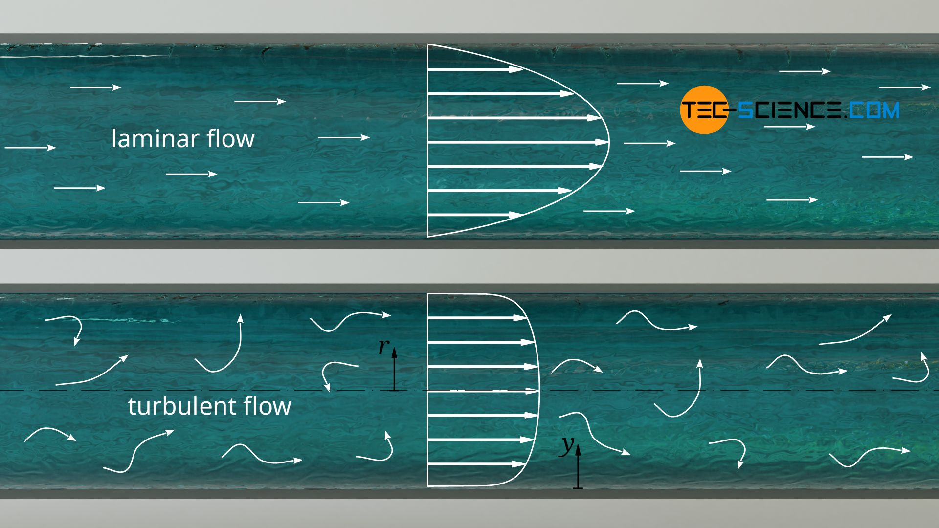 Velocity profile for laminar and turbulent flow in a pipe