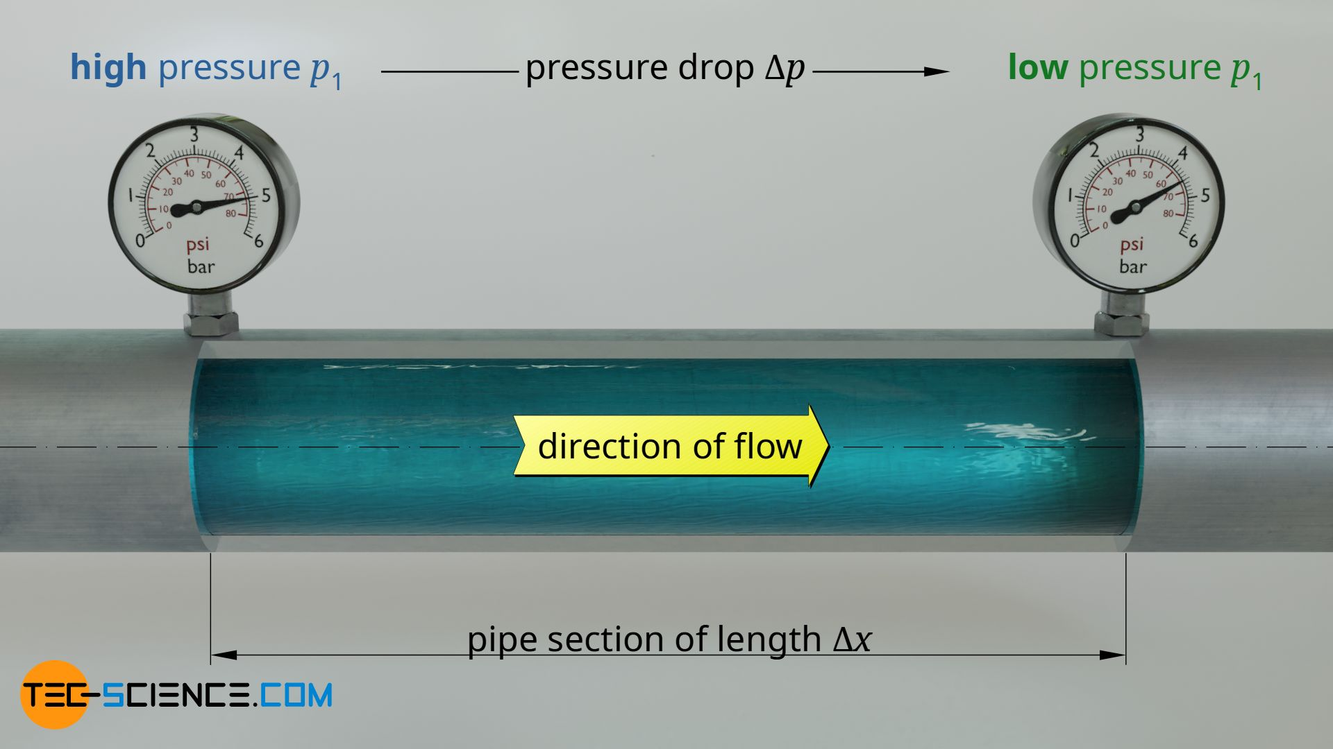 Pressure difference as drive for flows