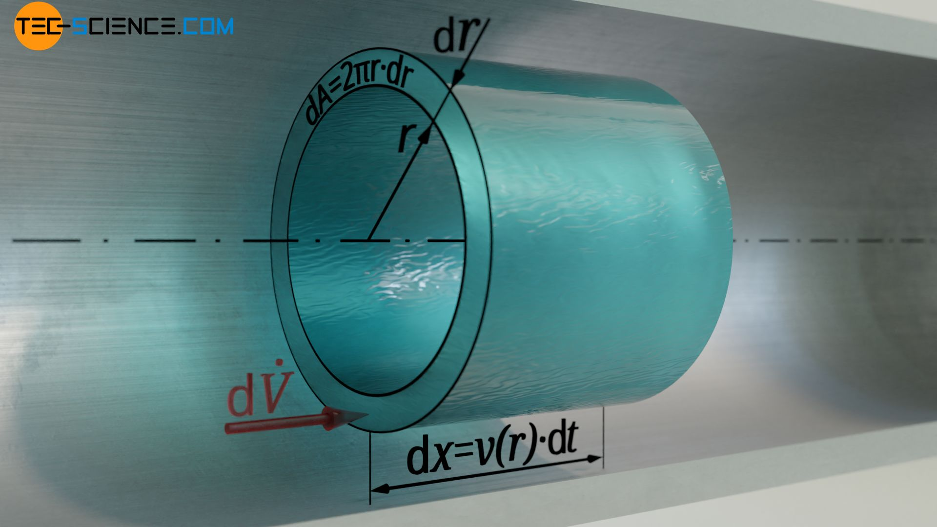 Derivation of the volume flow rate of a Hagen-Poiseuille flow