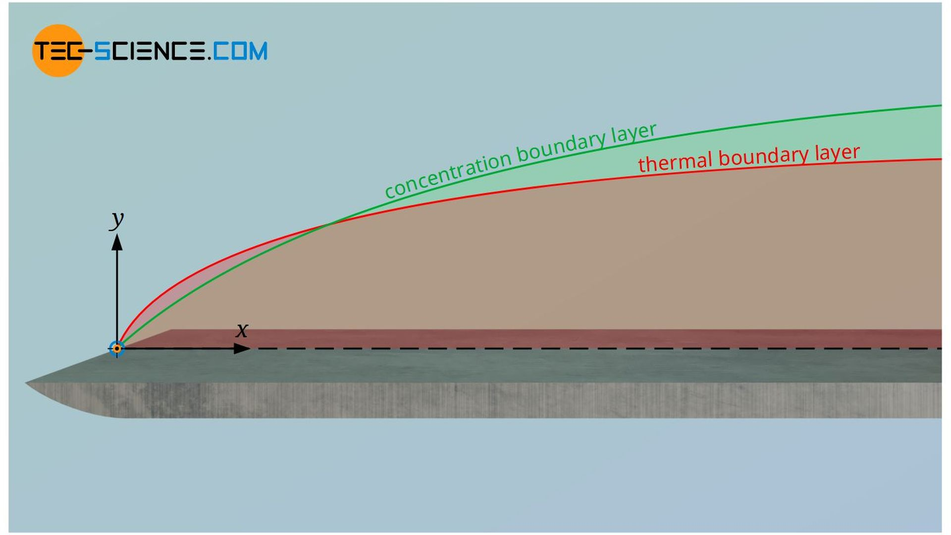 Lewis number as a measure for the ratio of the thickness of the thermal boundary layer and the concentration boundary layer