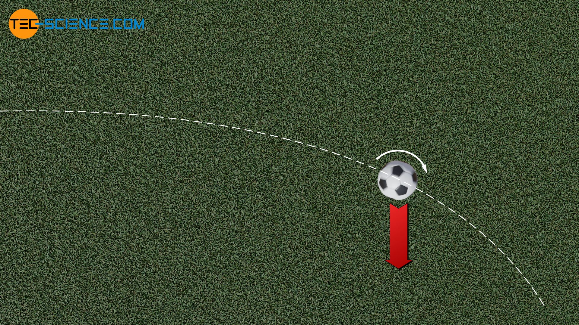 Magnus effect when crossing a football