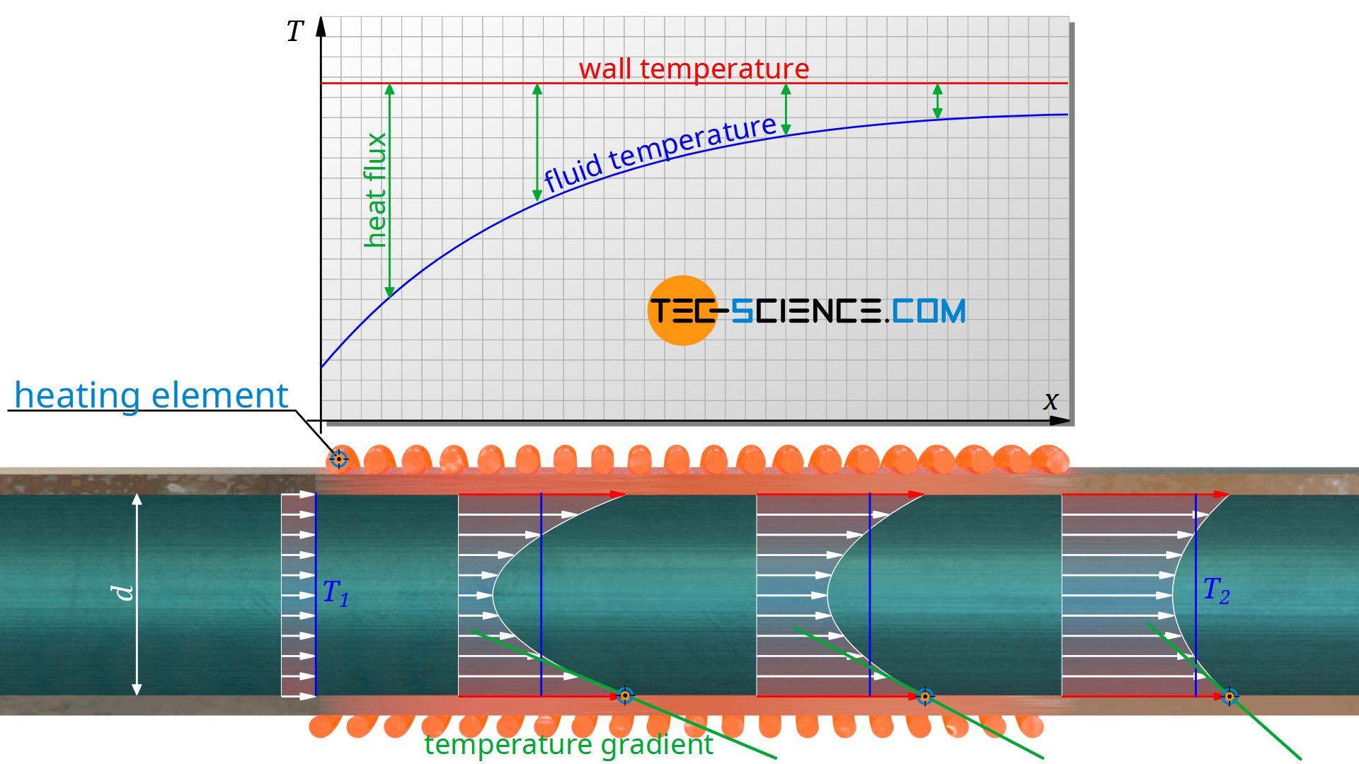 Definition of the heat transfer coefficient for pipe flows