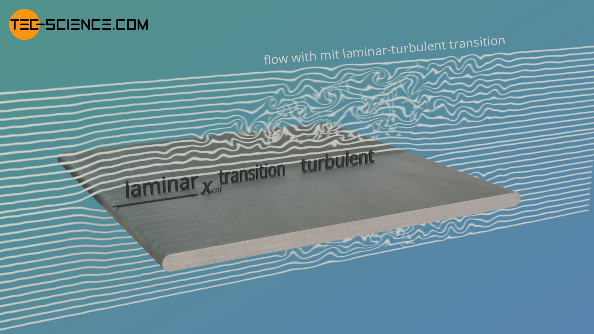 Convective heat transfer at a flat plate with laminar-turbulent flow