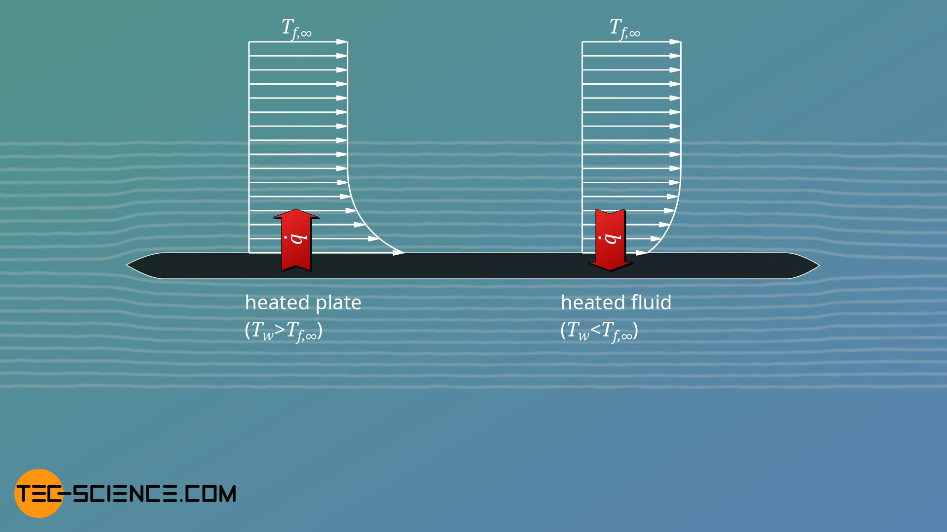 Influence of the heat flow direction on the temperature curve