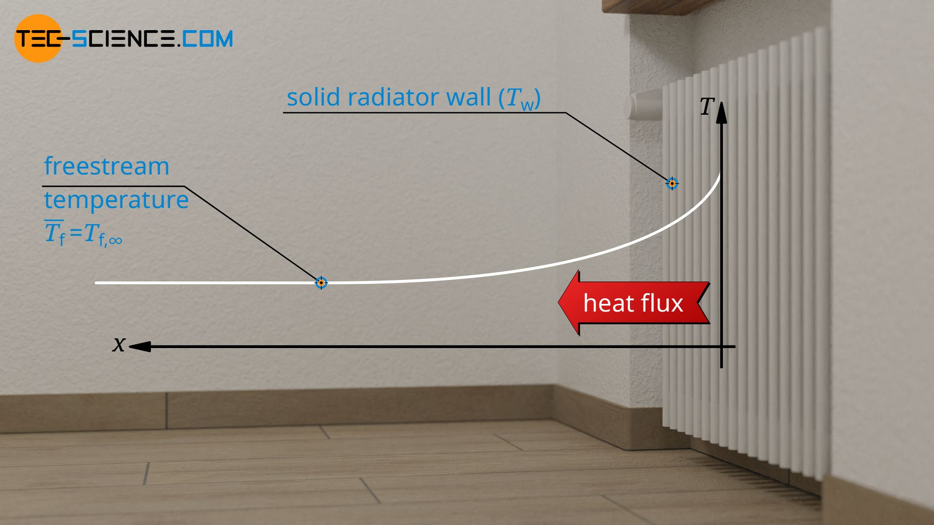 Definition of the fluid temperature for a flow around objects