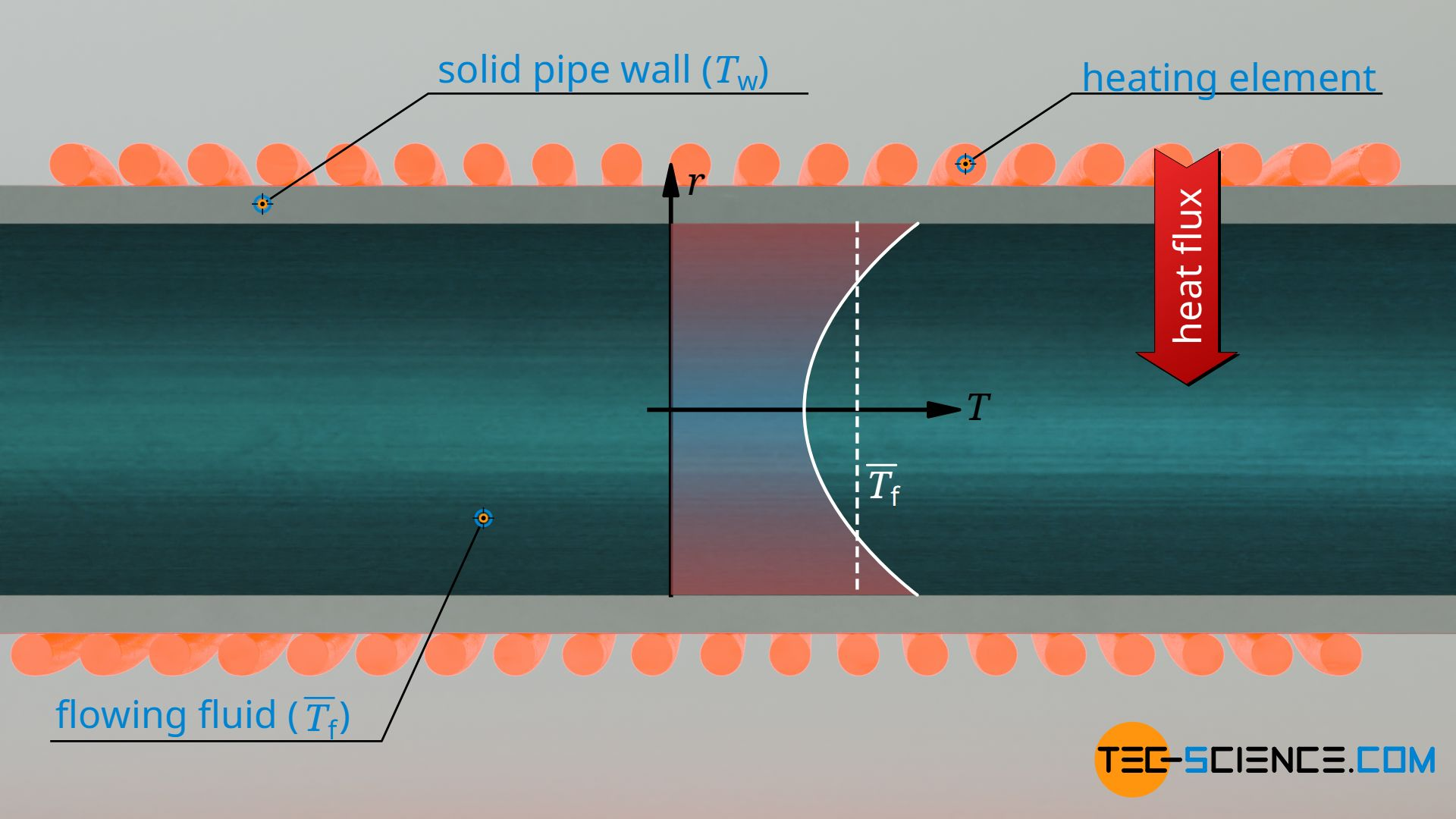 Convective heat transfer using the example of a heated pipe
