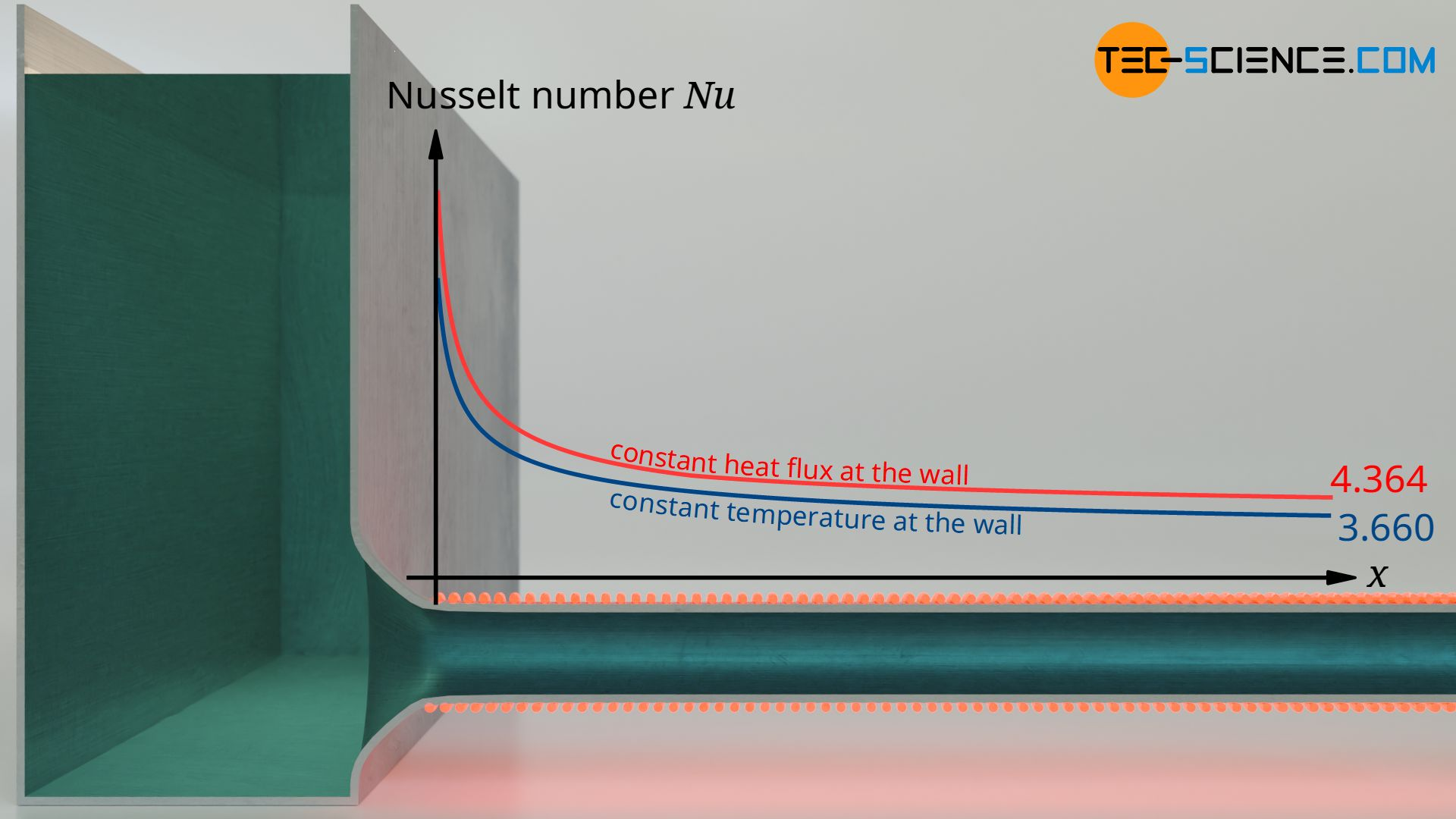 Limit values (asymptotes) of the Nusselt numbers for pipe flows with constant heat flow density or constant wall temperature
