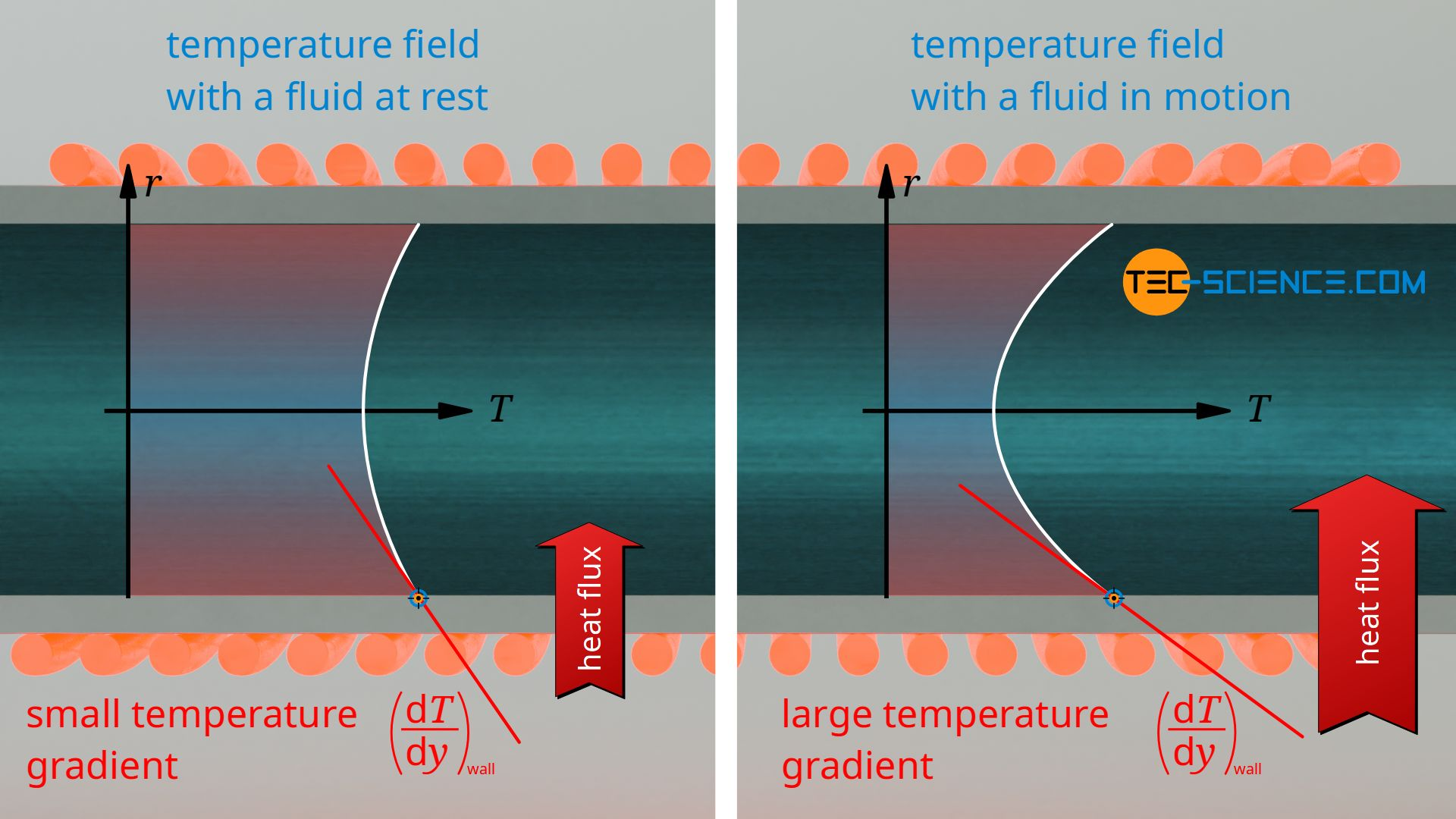Influence of a flow on the temperature gradient at the wall
