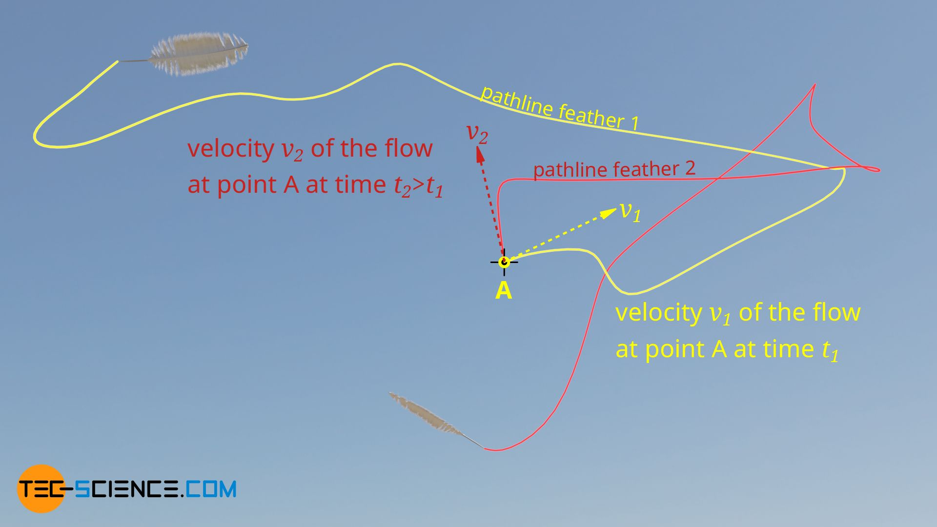 Velocity of an unsteady flow in one point in space, but at different times