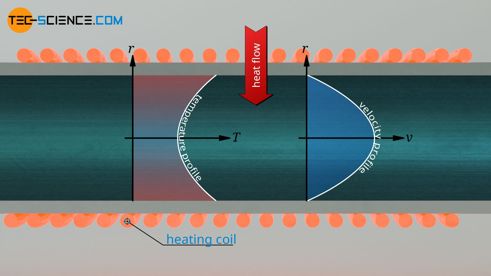 Convective heat transfer between a heated pipe and a fluid flowing through it