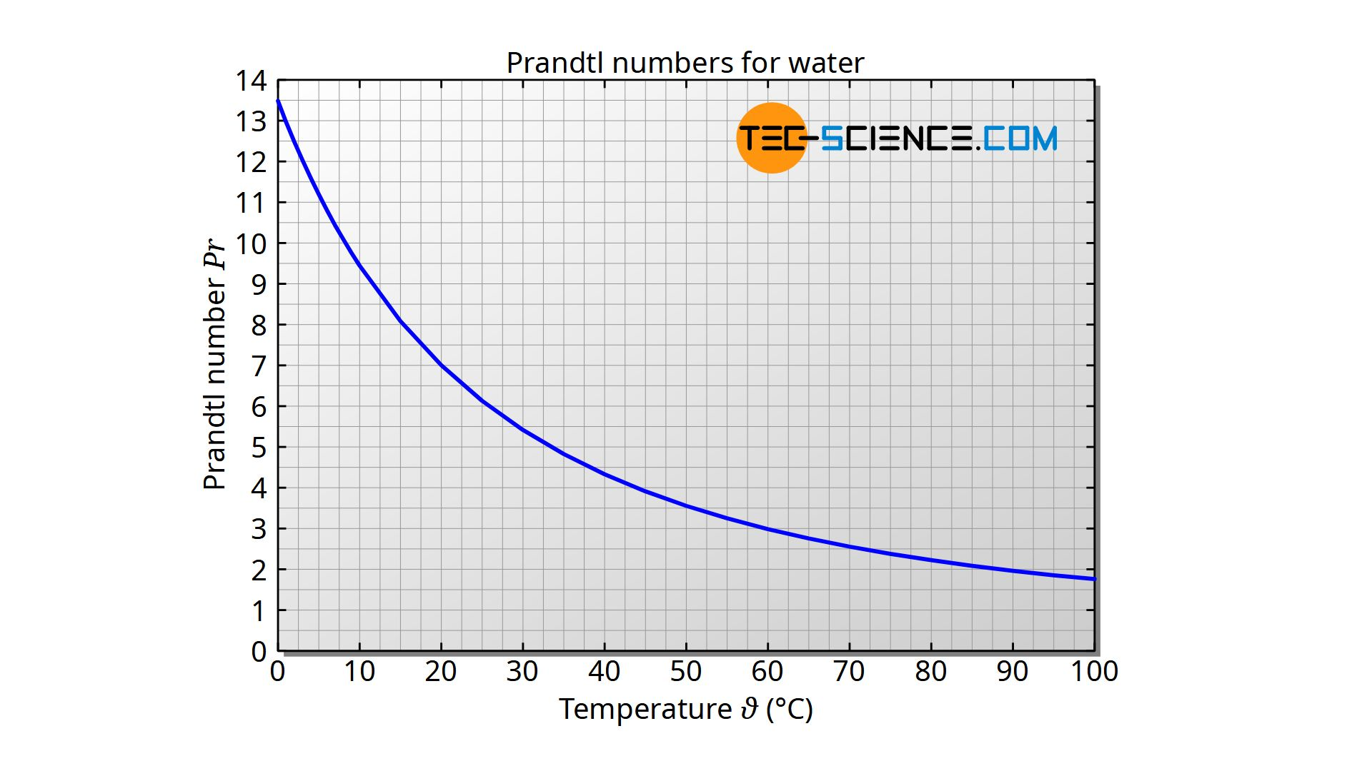 Prandtl numbers for water as a function of temperature