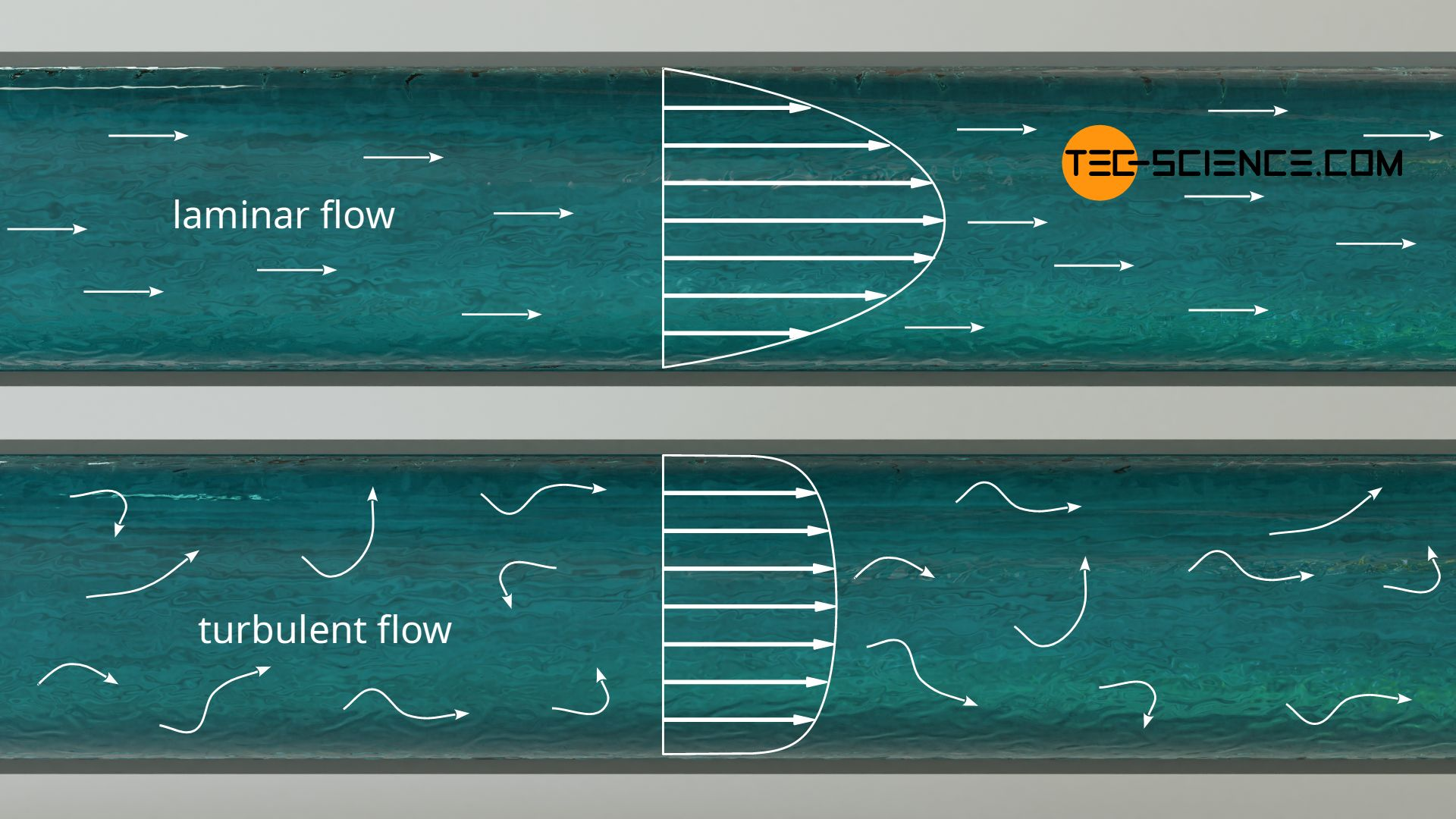 Velocity distribution in a pipe with laminar and turbulent flow