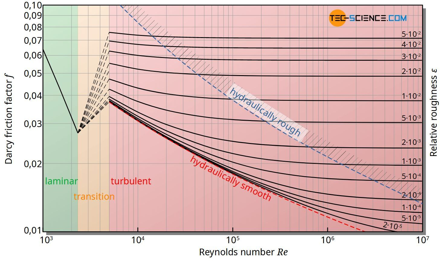 Moody chart for determining the Darcy friction factor as a function of the Reynolds number