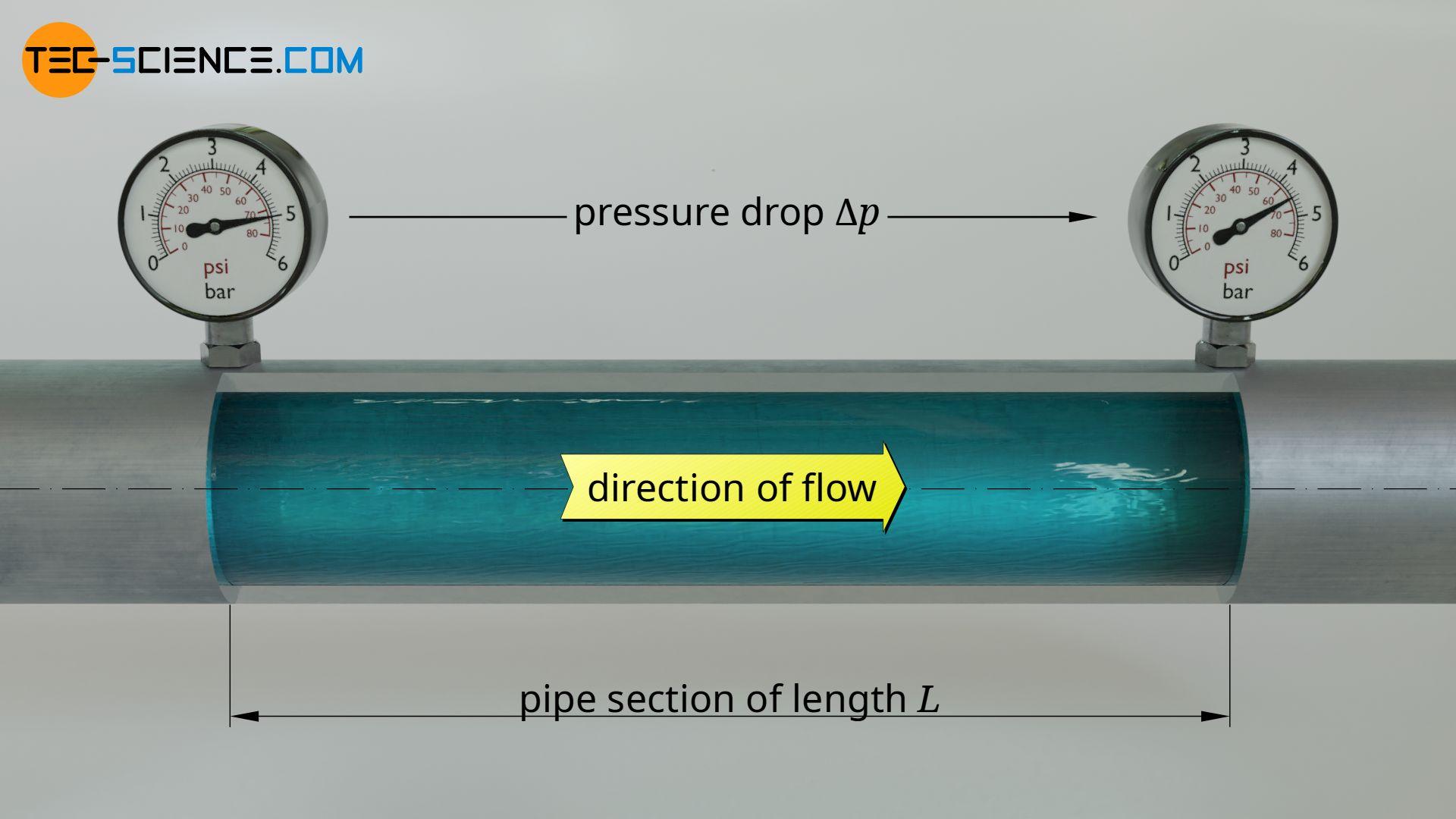 Pressure loss (pressure drop) in a pipeline