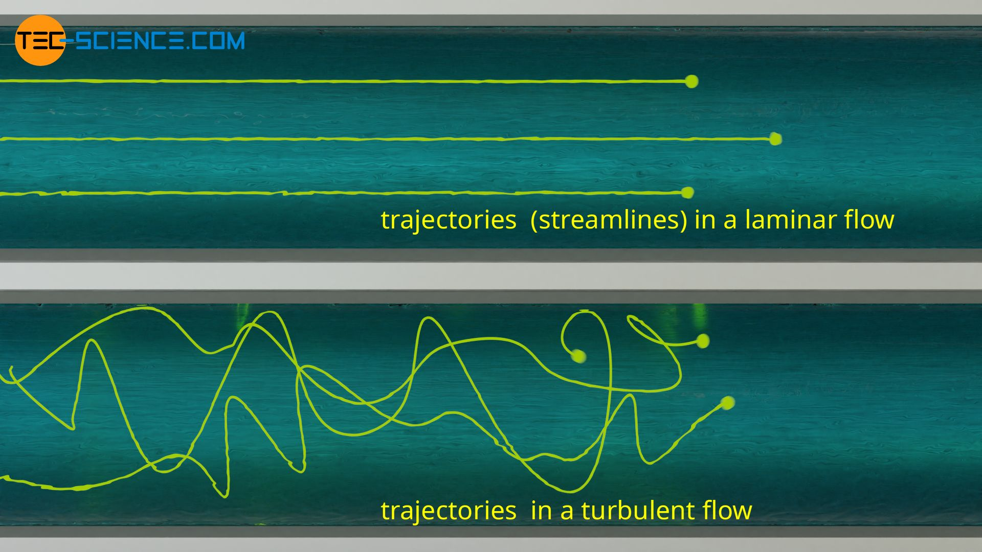 Pathlines in a laminar and a turbulent flow