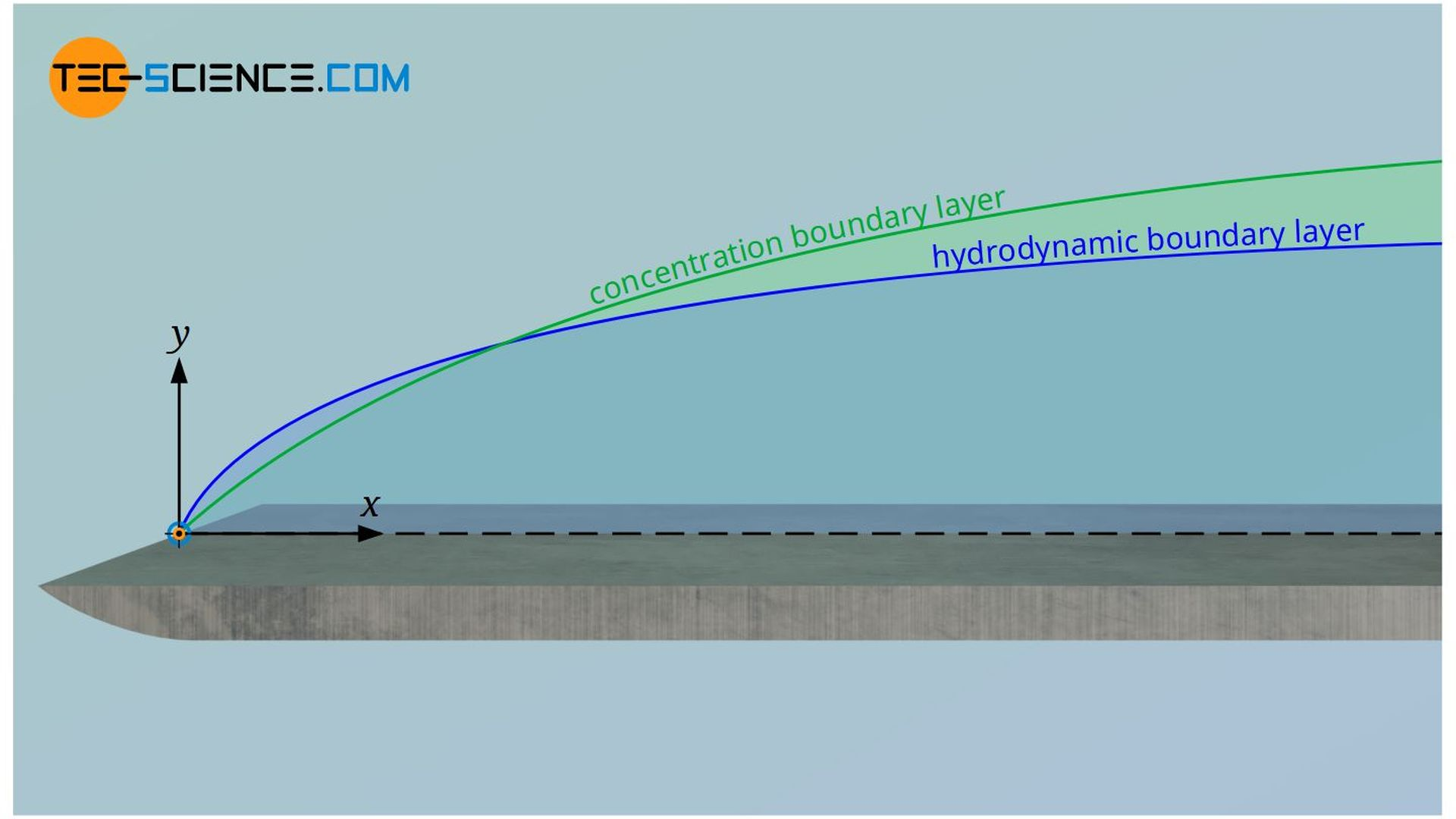Schmidt number as a measure for the ratio of the thickness of the hydrodynamic boundary layer and the concentration boundary layer
