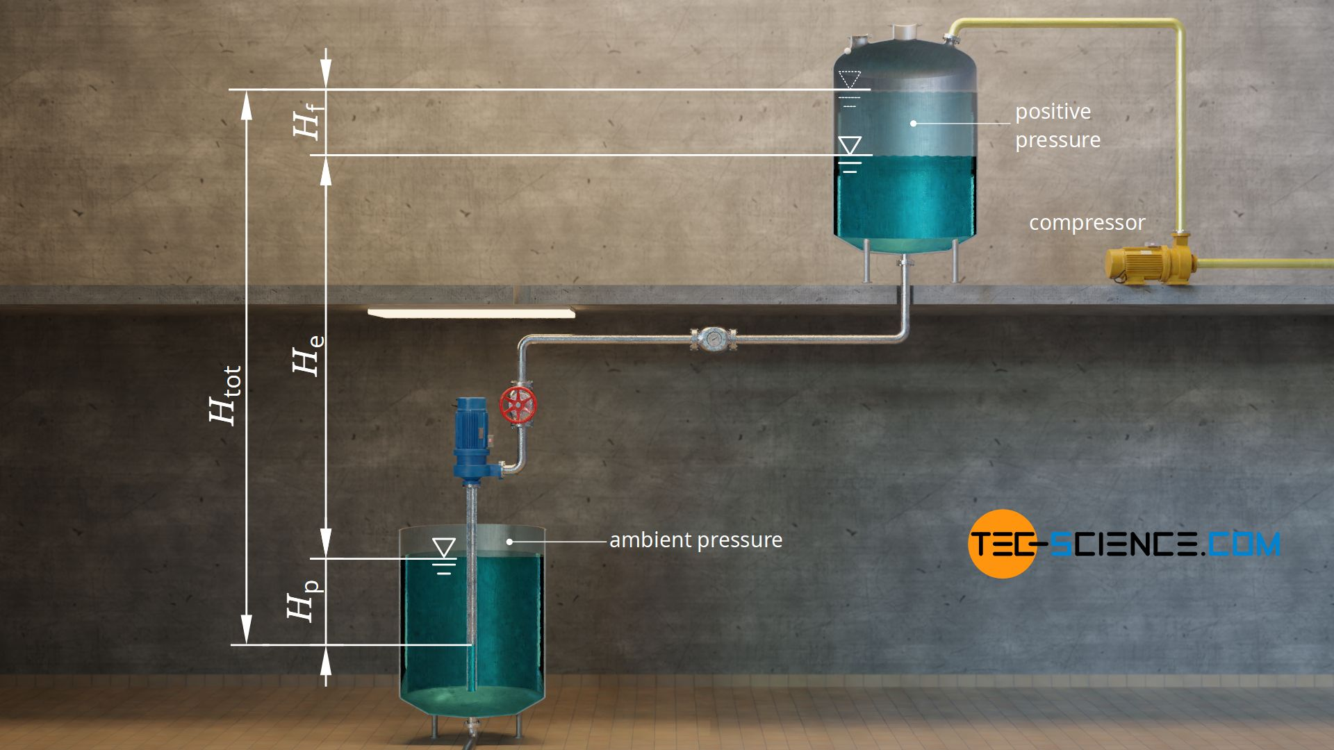 Pressure head of a piping system with positive pressure in the upper tank