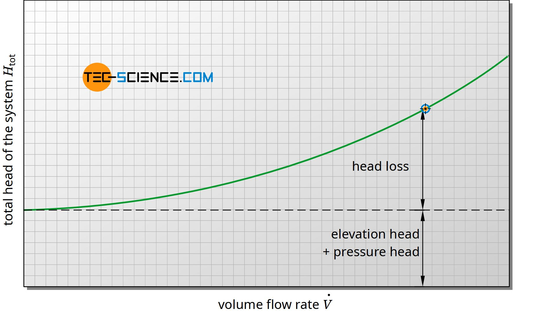 Characteristic curve of the total head of a system