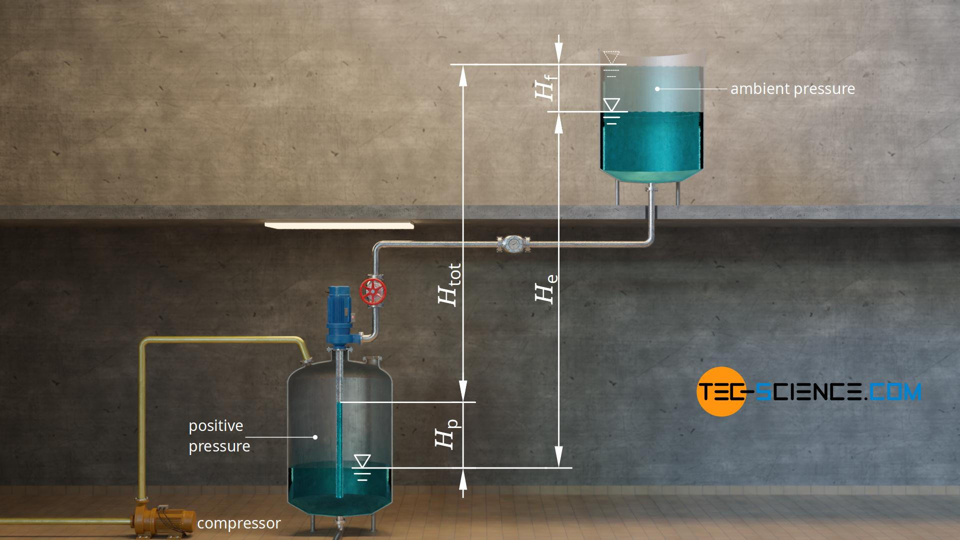 Pressure head of a piping system
