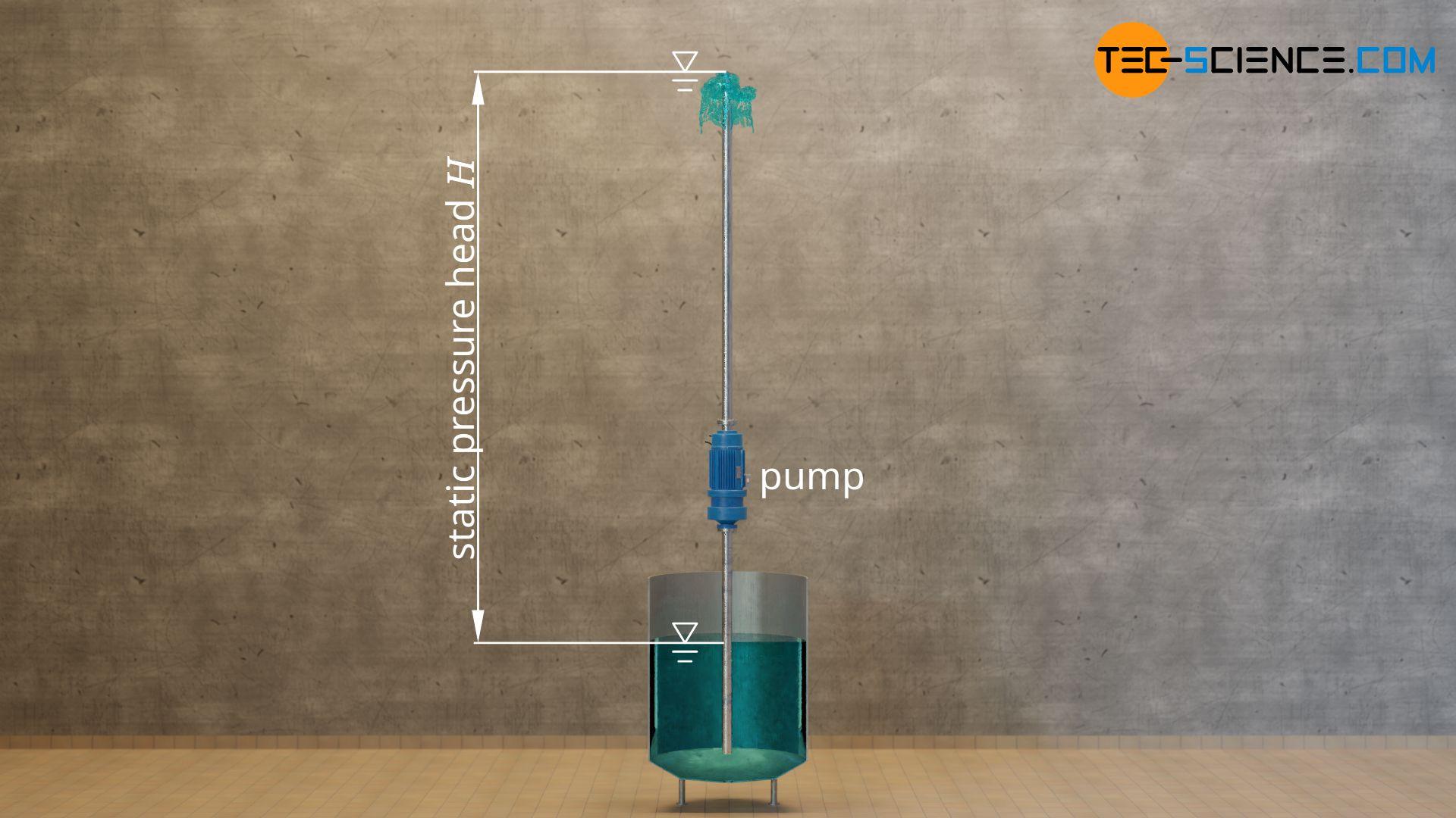 Static pressure head of a pump