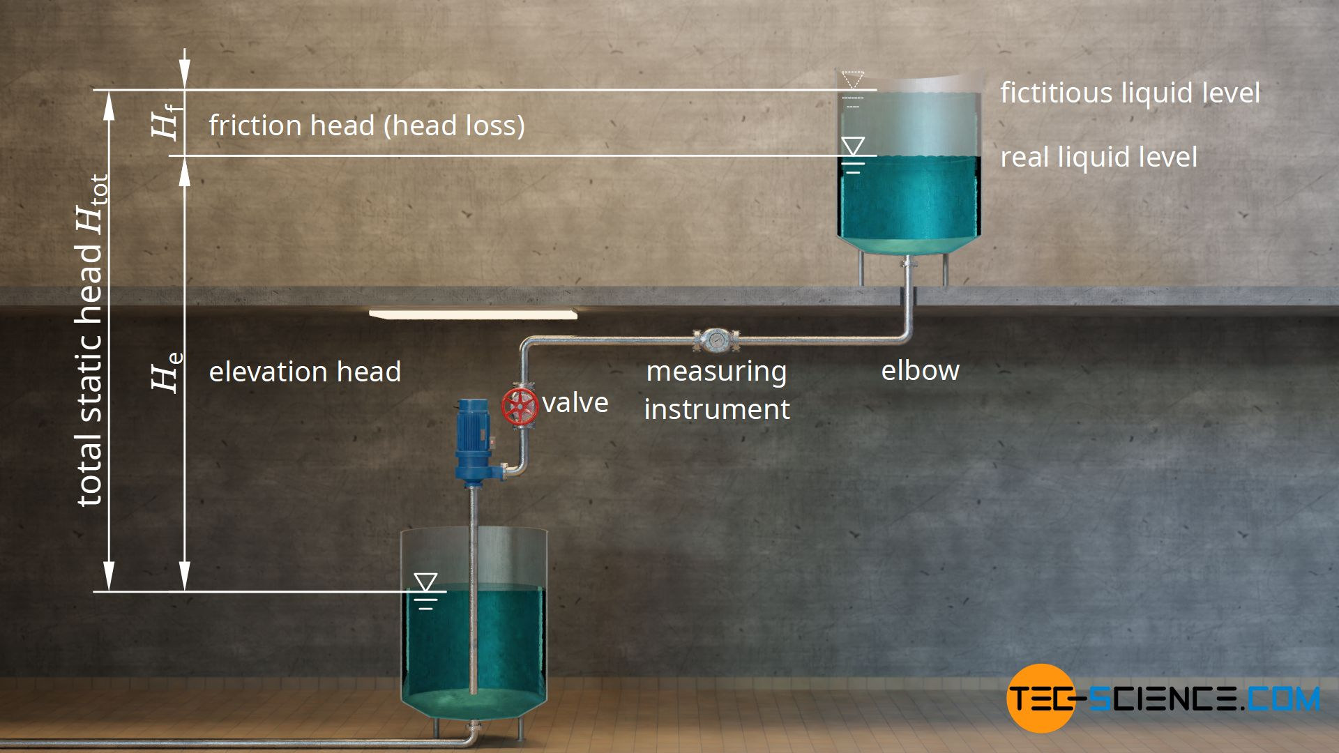 Total static head of a piping system as the sum of elevation head and friction head (head loss)