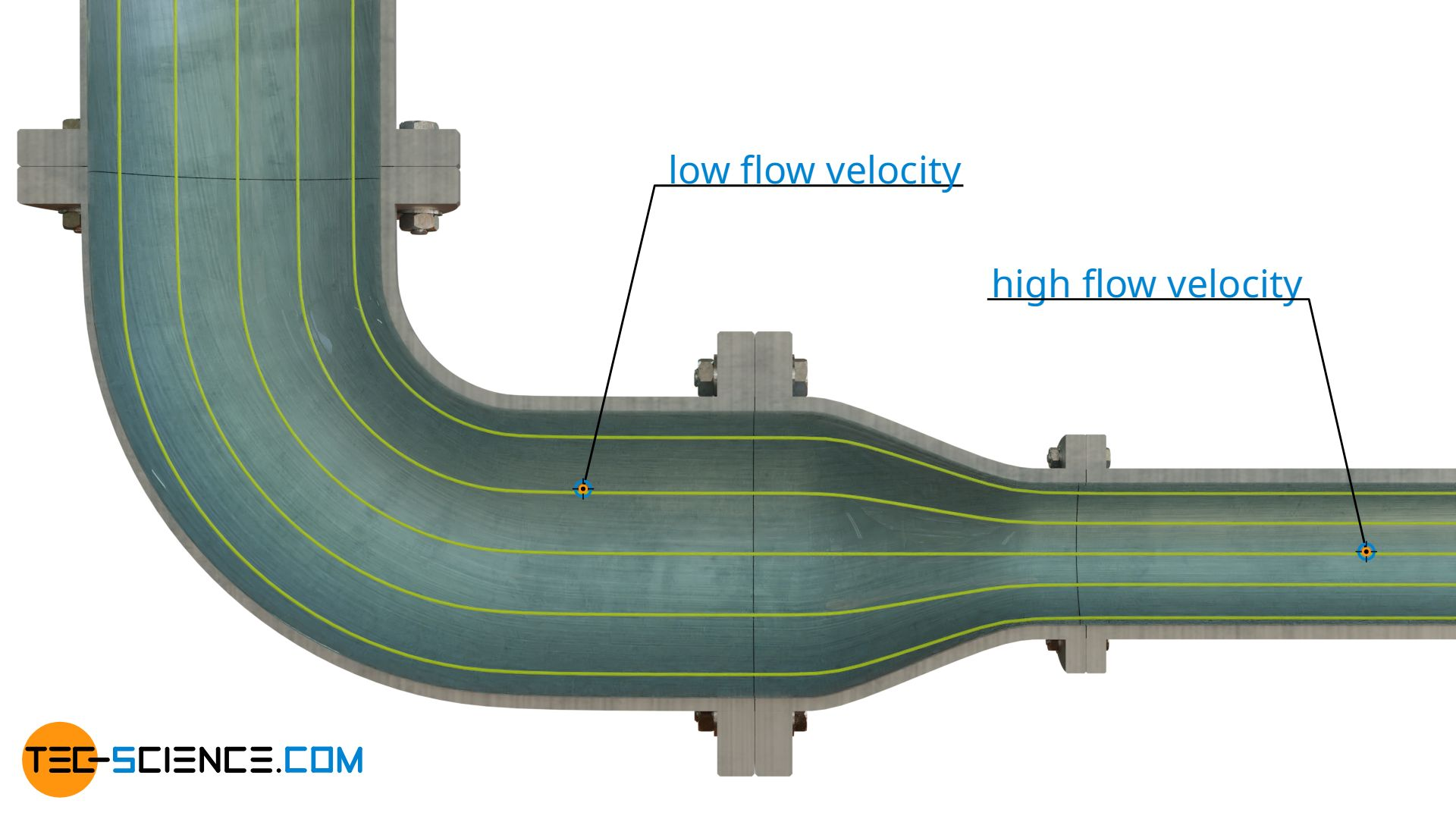 Streamline density as a measure for the flow velocity