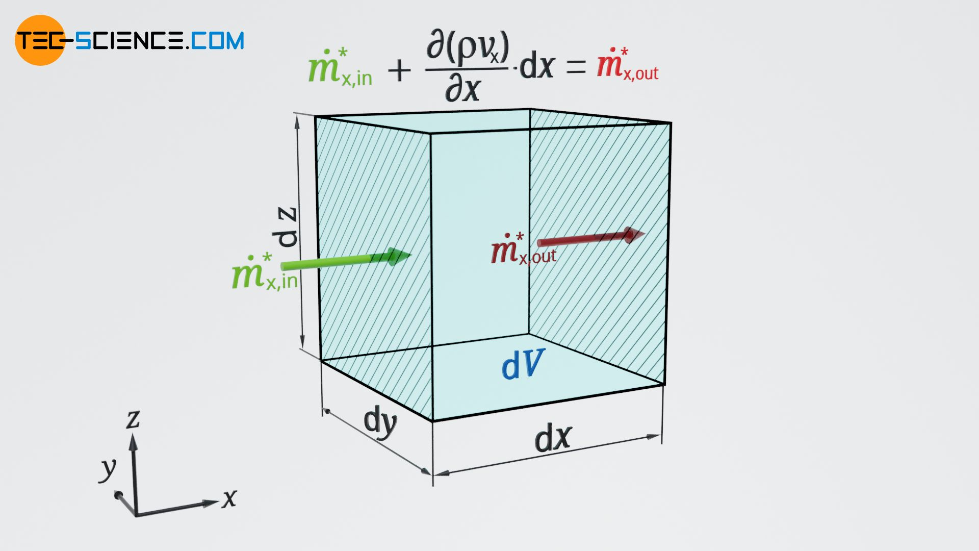 Balancing of the mass flow at the control volume