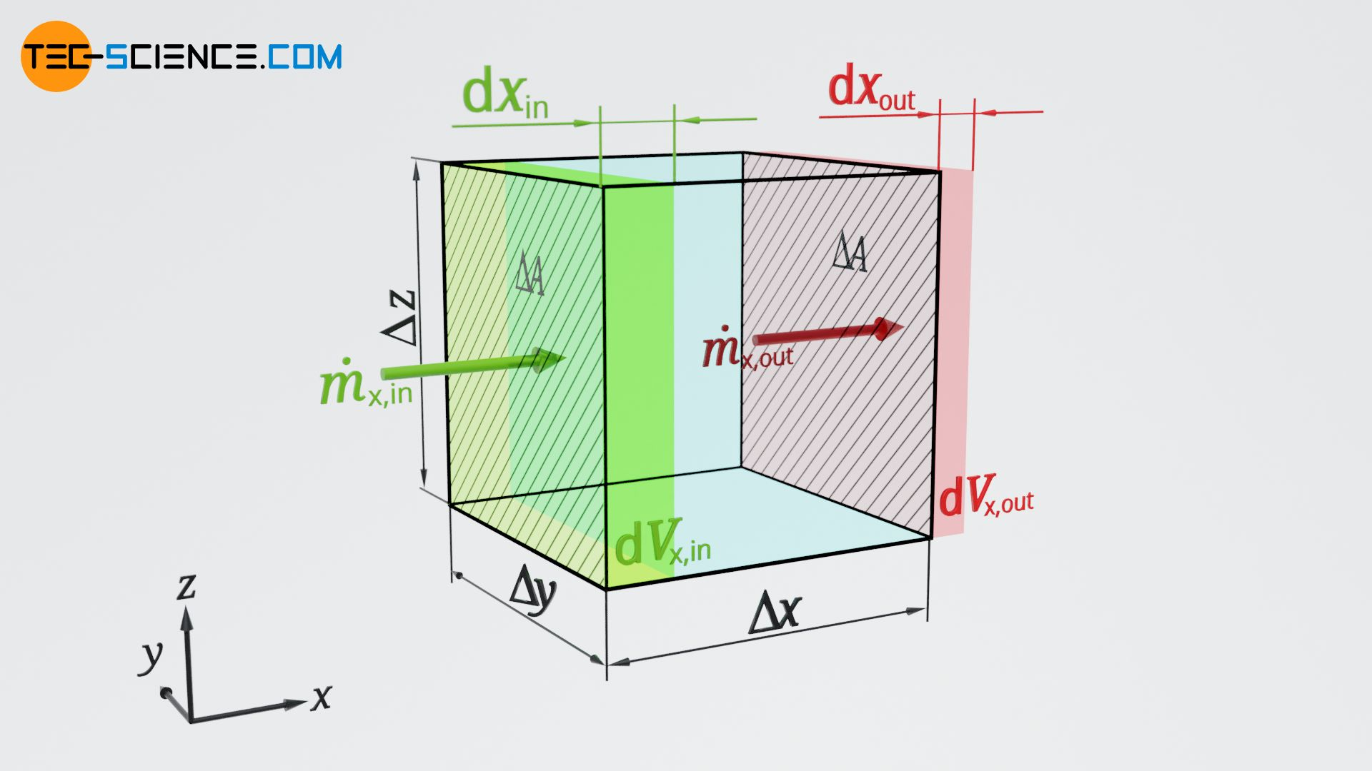 Control volume for the derivation of the mass flux