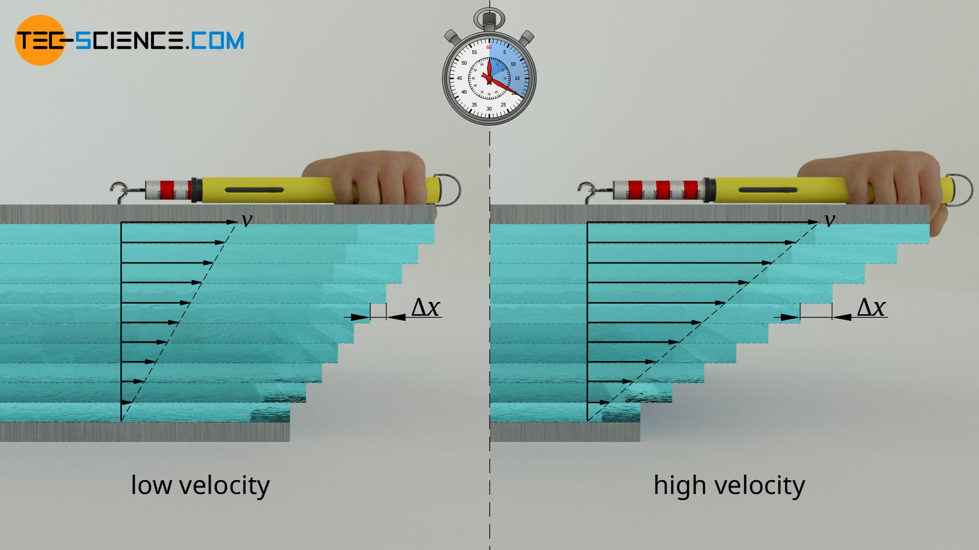 Influence of velocity on the displacement of the individual fluid layers