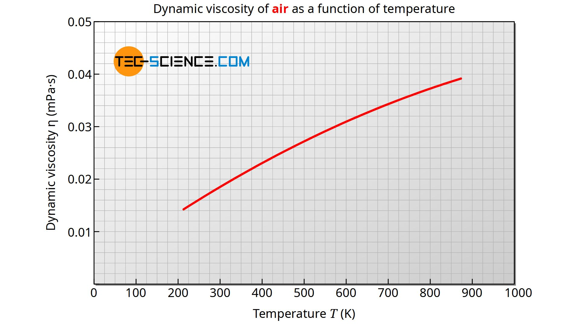 Dynamic viscosity of air as a function of temperature