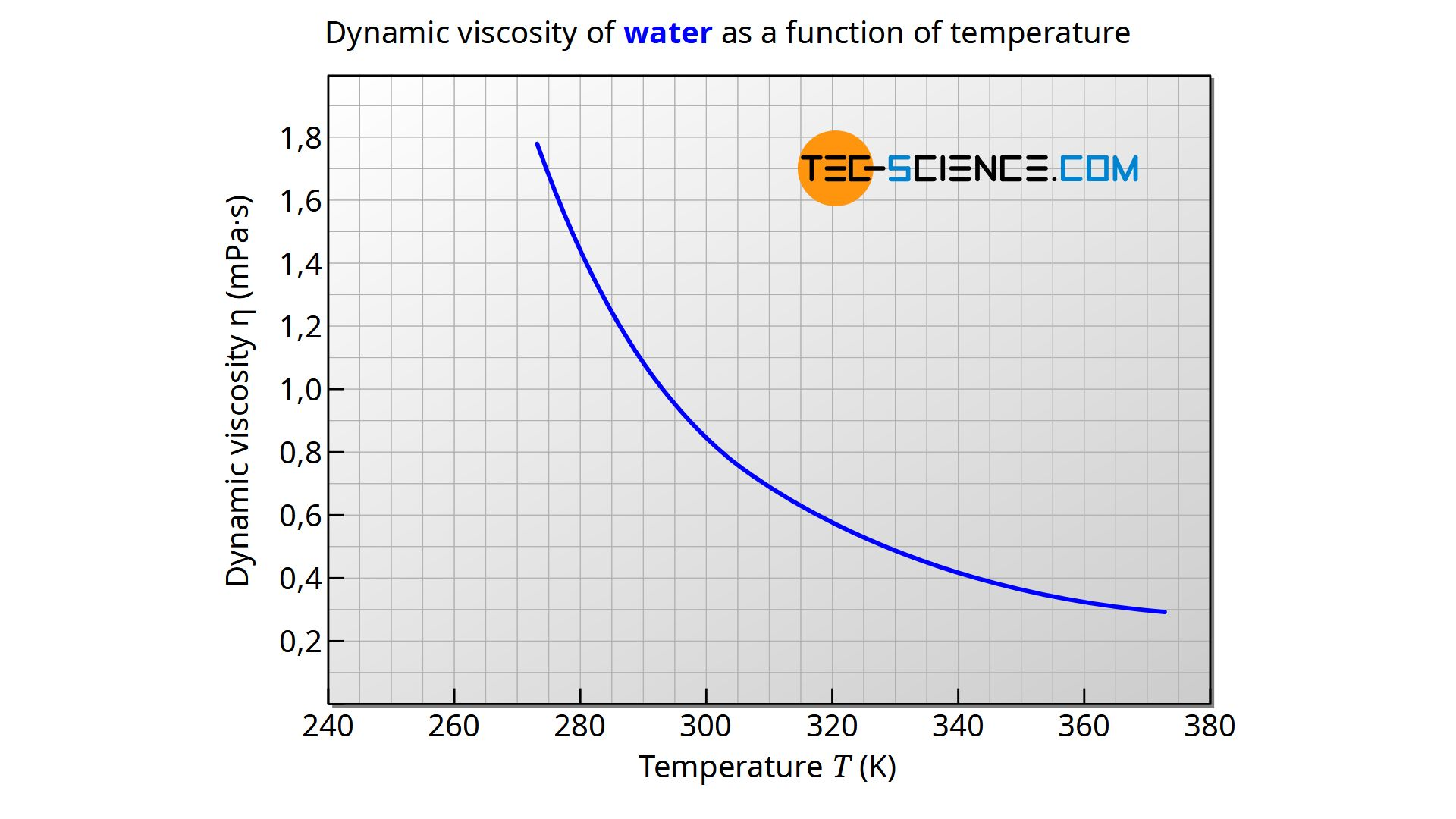 Dynamic viscosity of water as a function of temperature