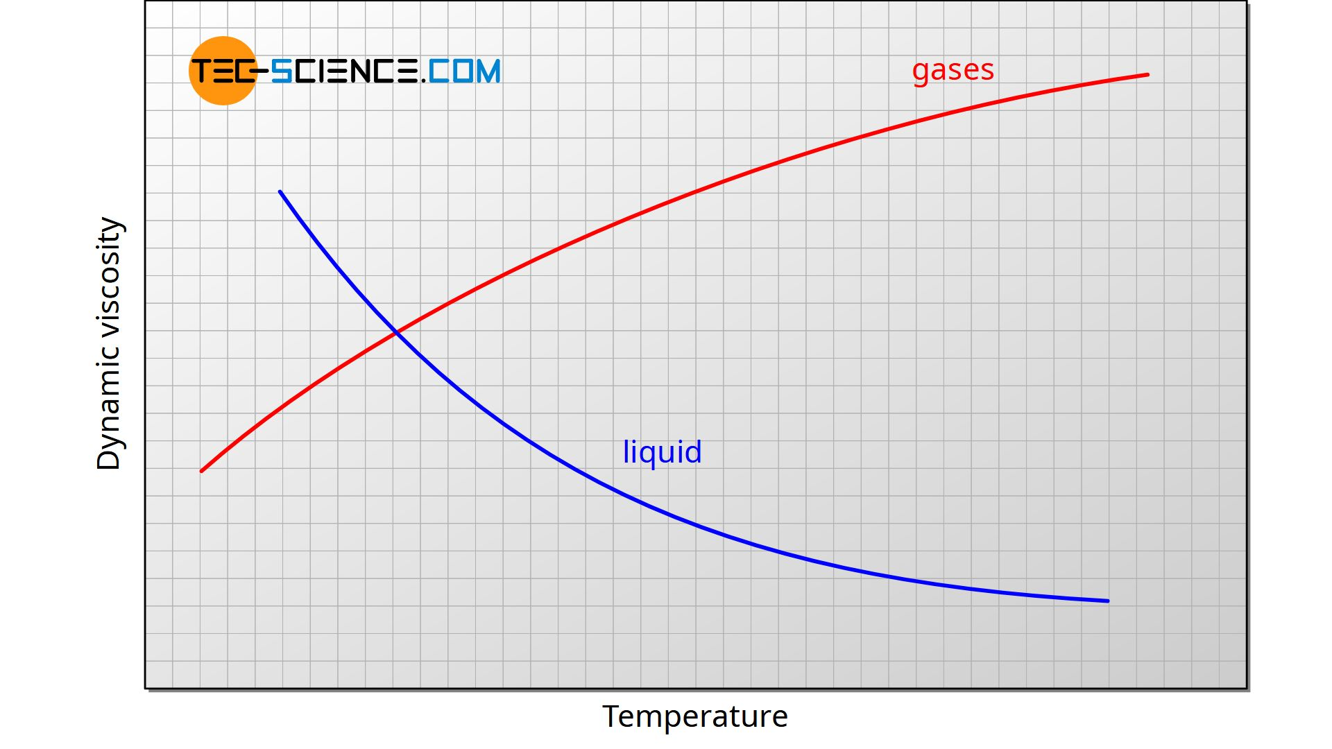 Dynamic viscosity of gases and liquids as a function of temperature