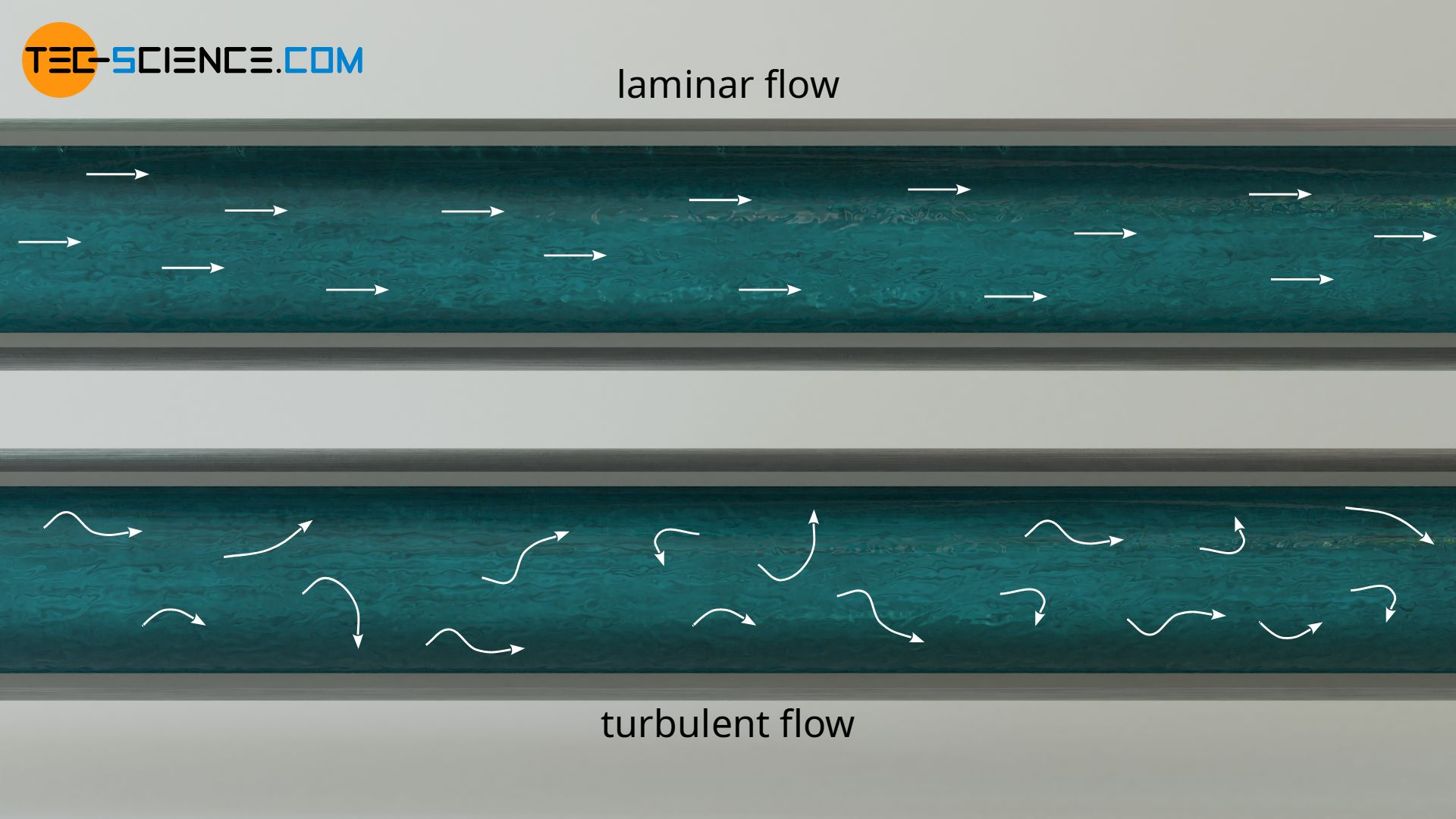 Laminar and turbulent flow in pipes