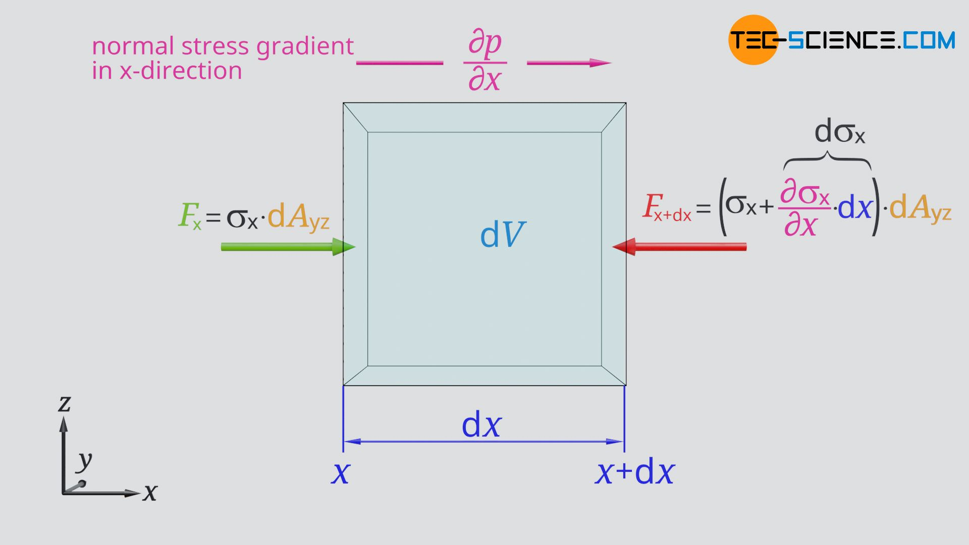 Normal stress at the fluid element