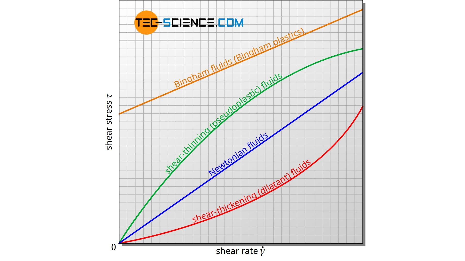Shear stress as a function of shear rate for different types of fluids