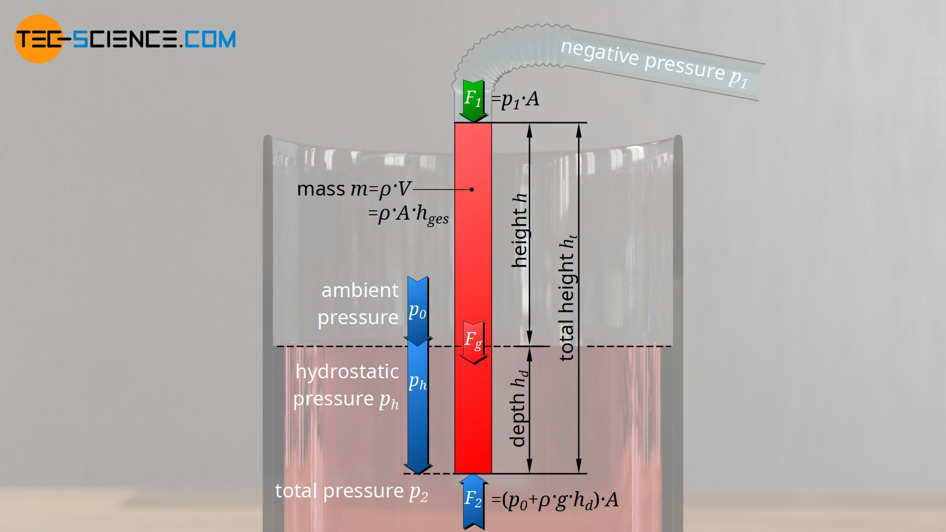 Influence of the immersion depth on the maximum suction lift