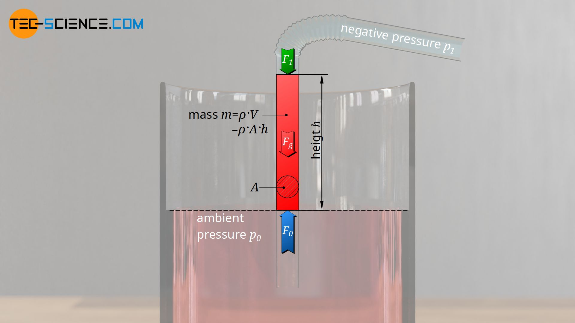 Derivation of the maximum suction lift